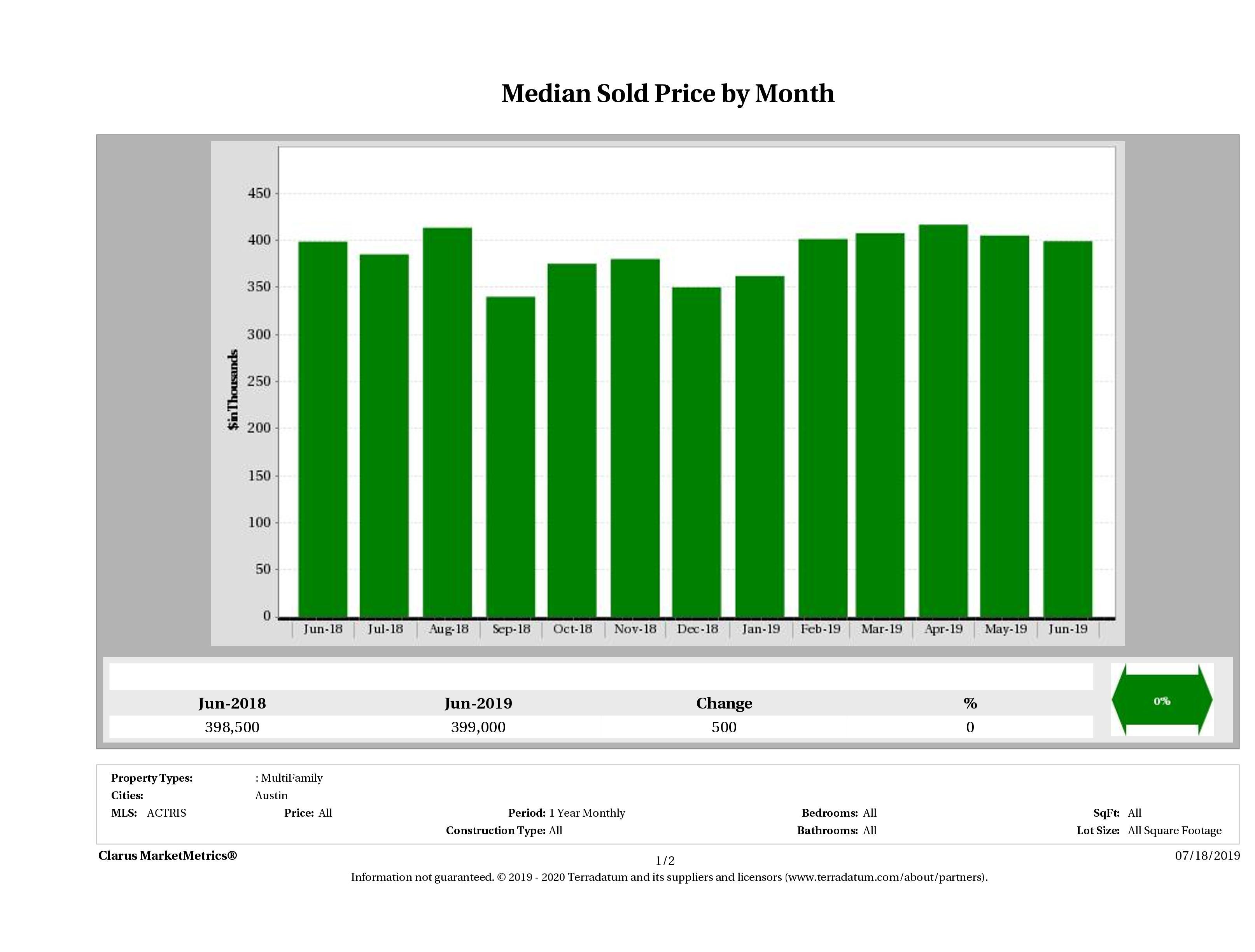 Austin median multi family property price December 2018