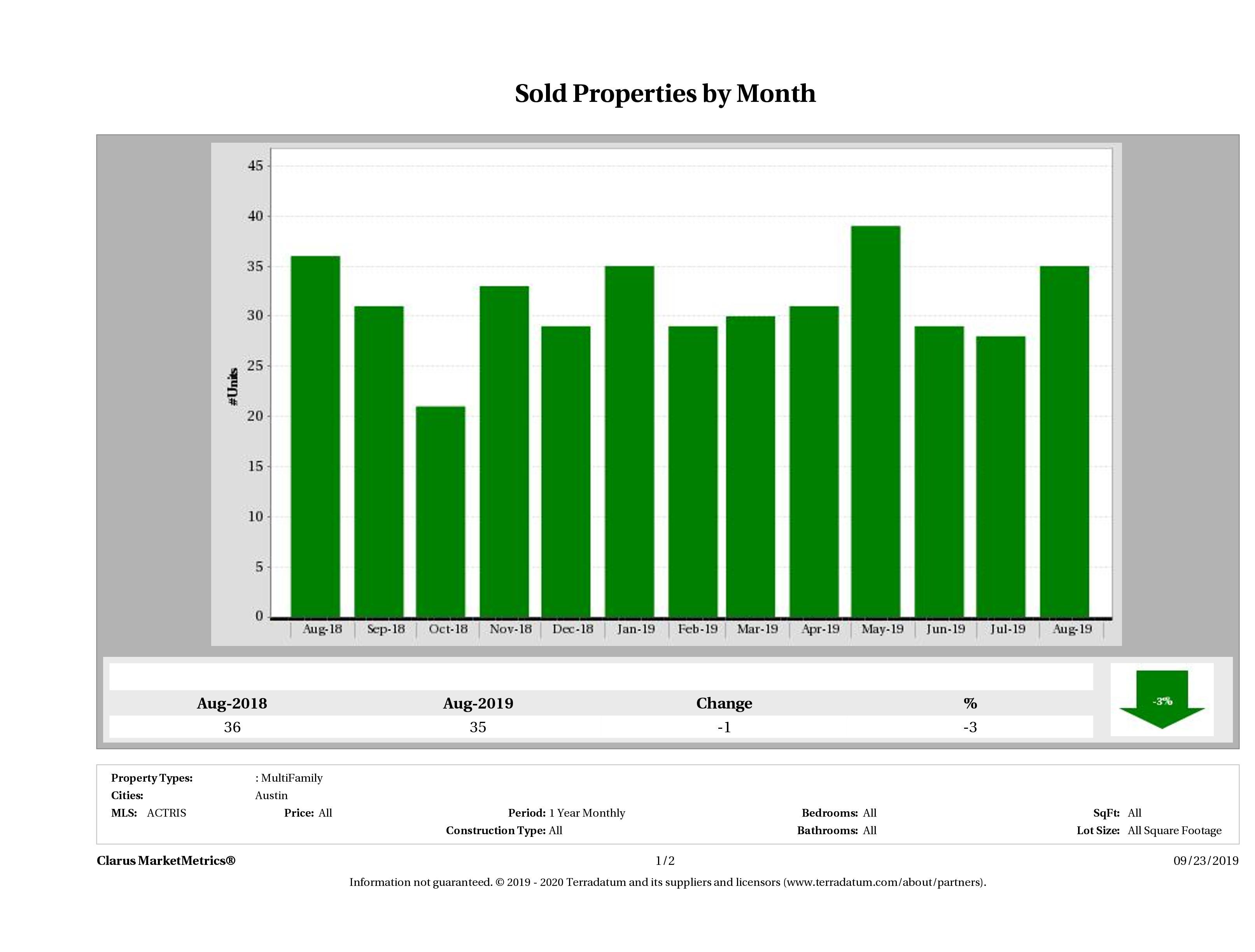 Austin number of multi family properties sold December 2018