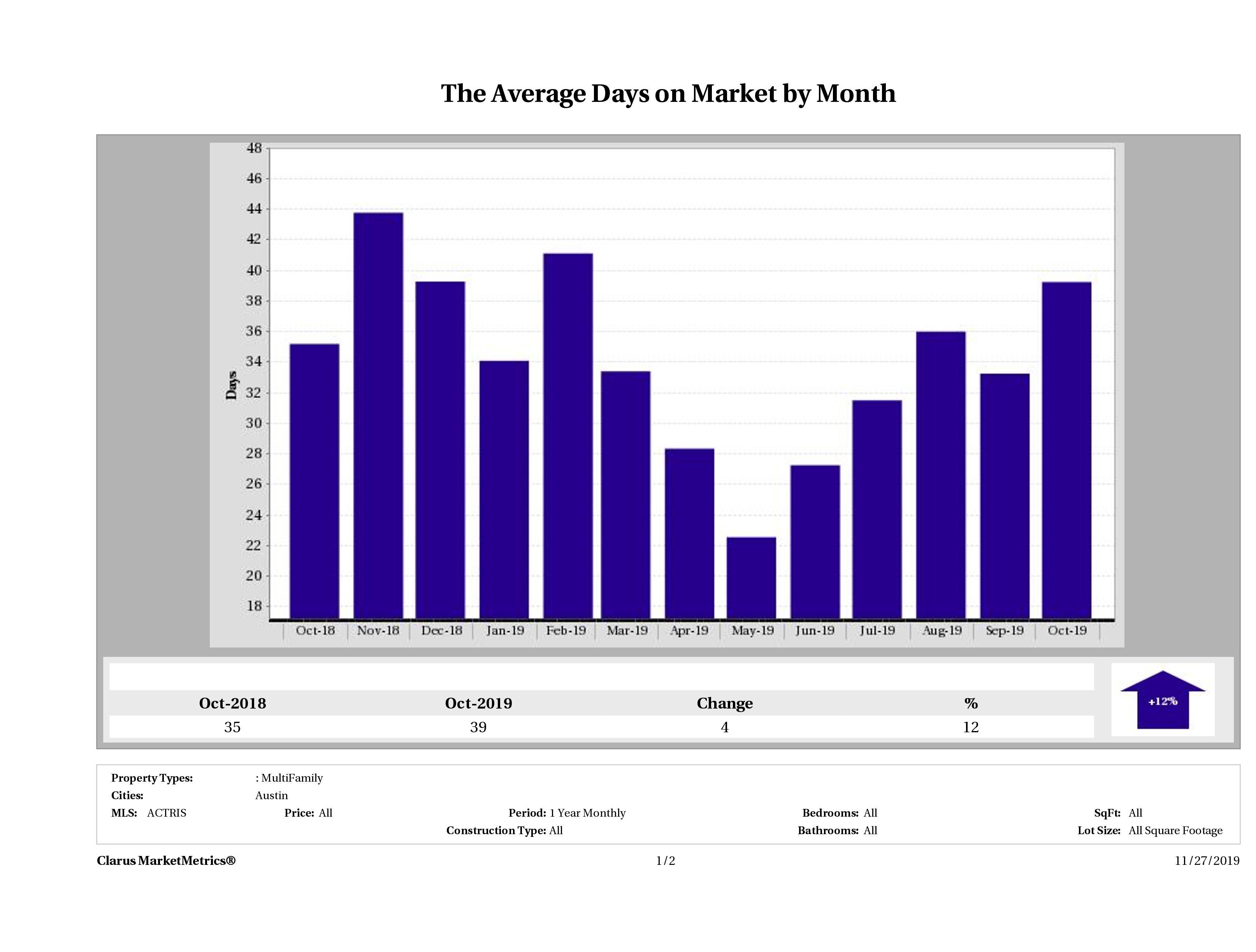 Austin average days on market multi family properties December 2018