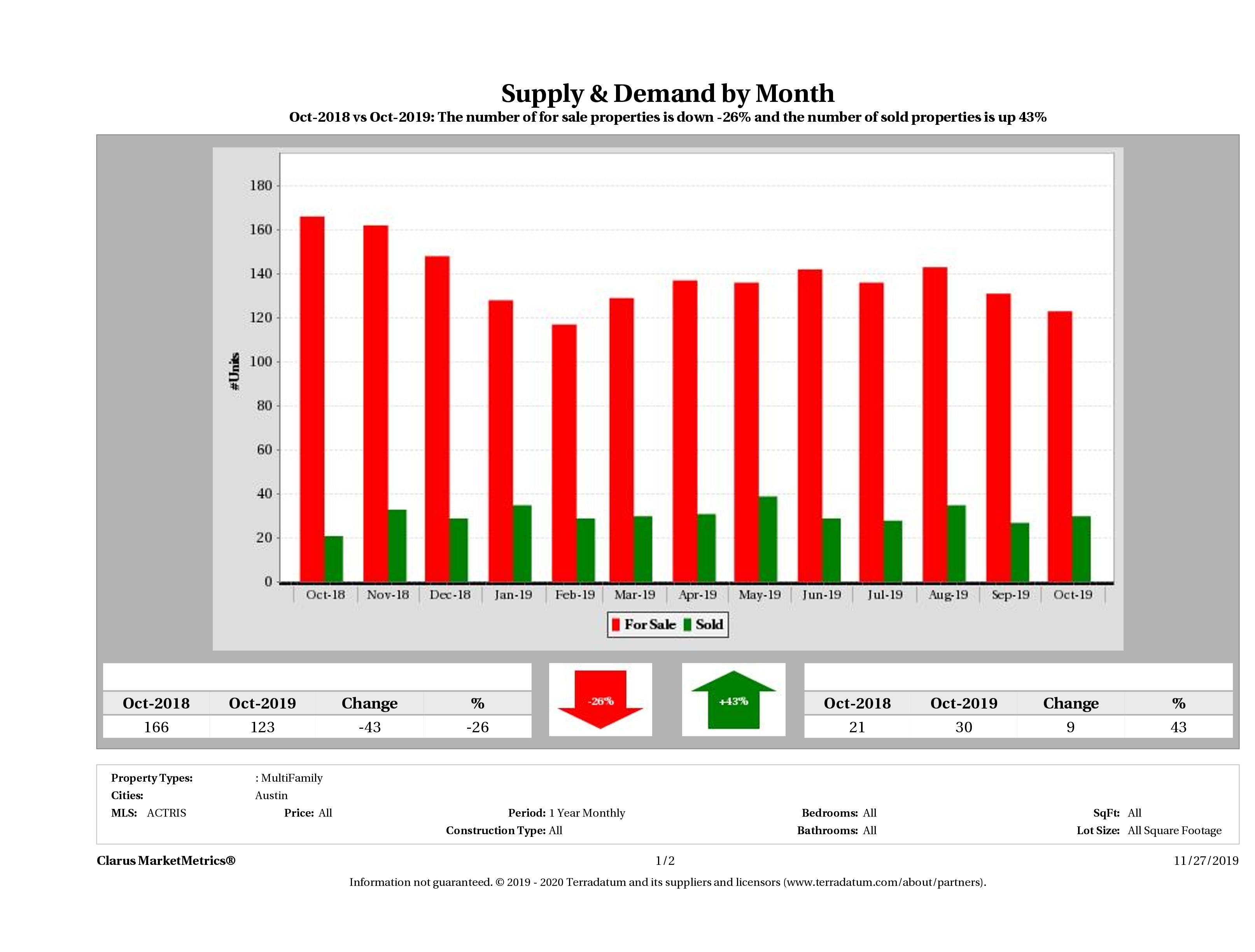 Austin multi family real estate market supply and demand December 2018
