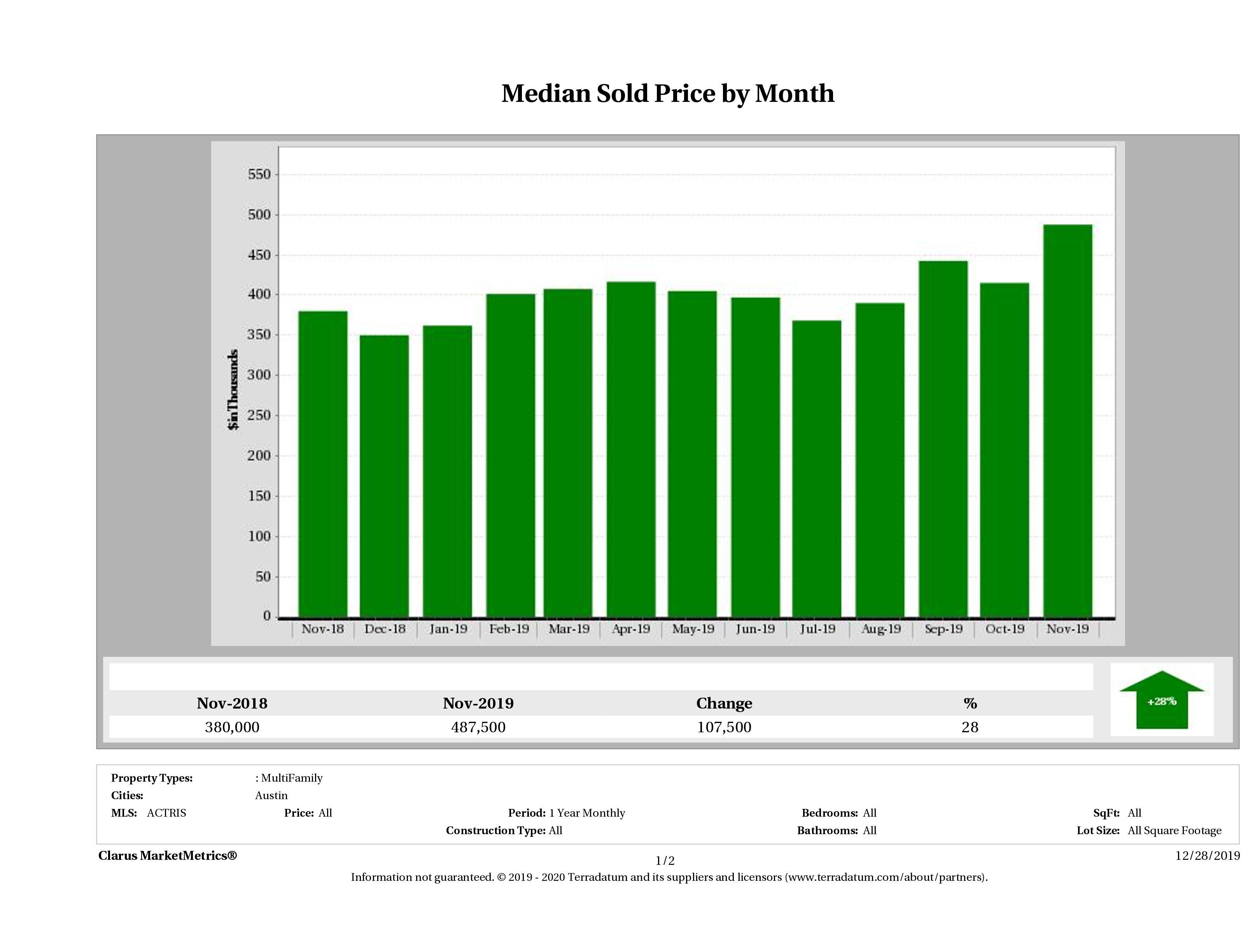Austin median multi family property price November 2019