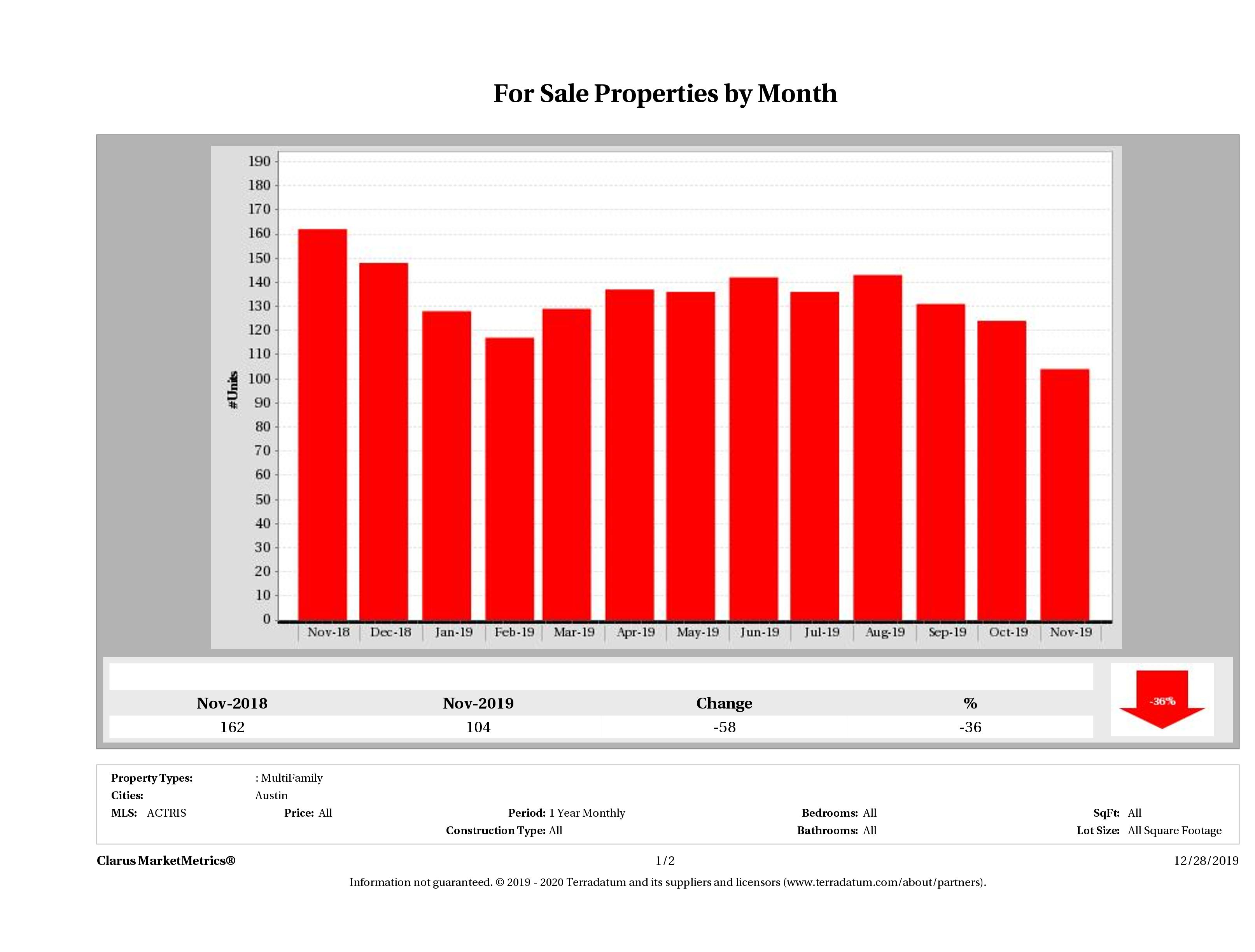Austin number of multi family properties for sale November 2019