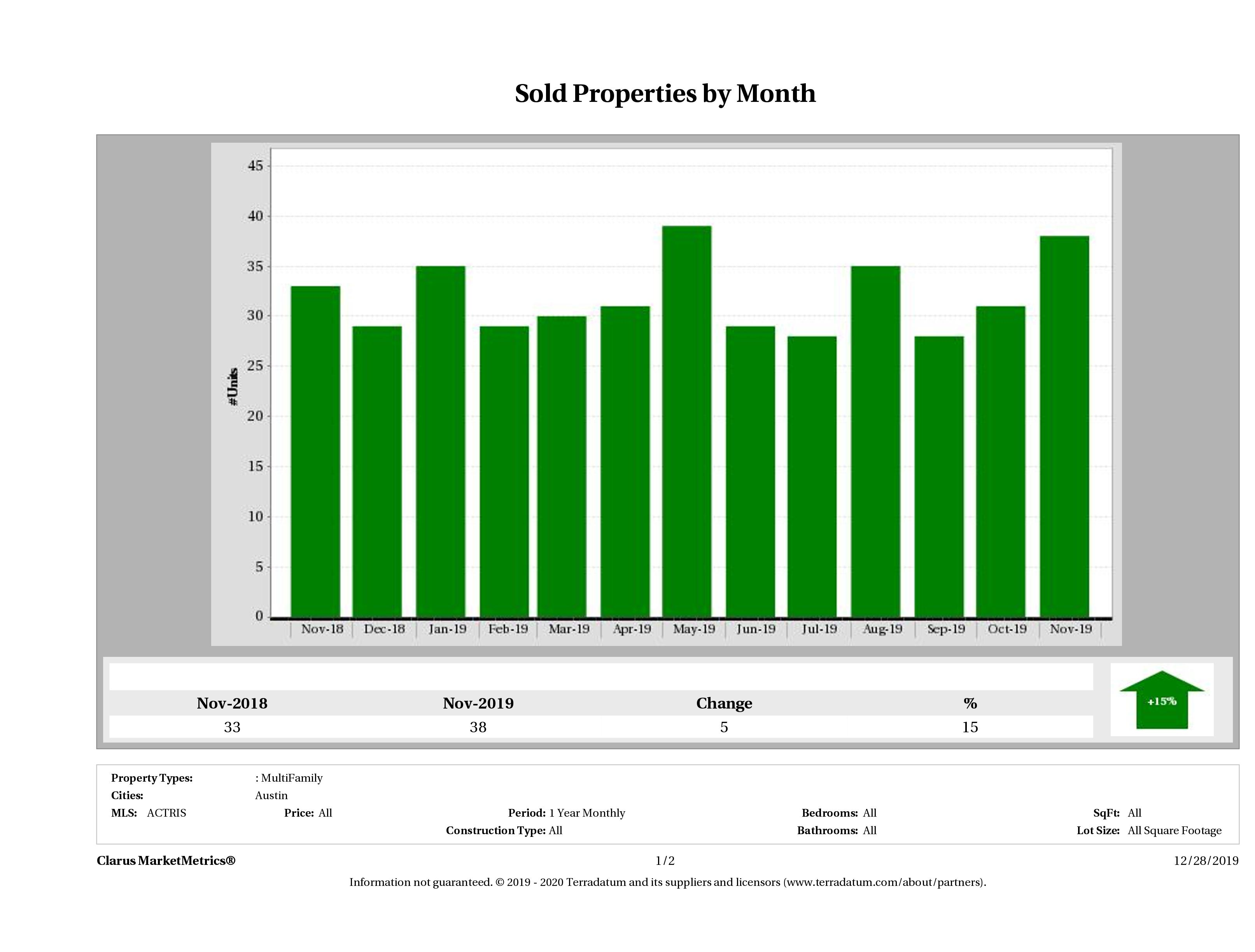 Austin number of multi family properties sold November 2019