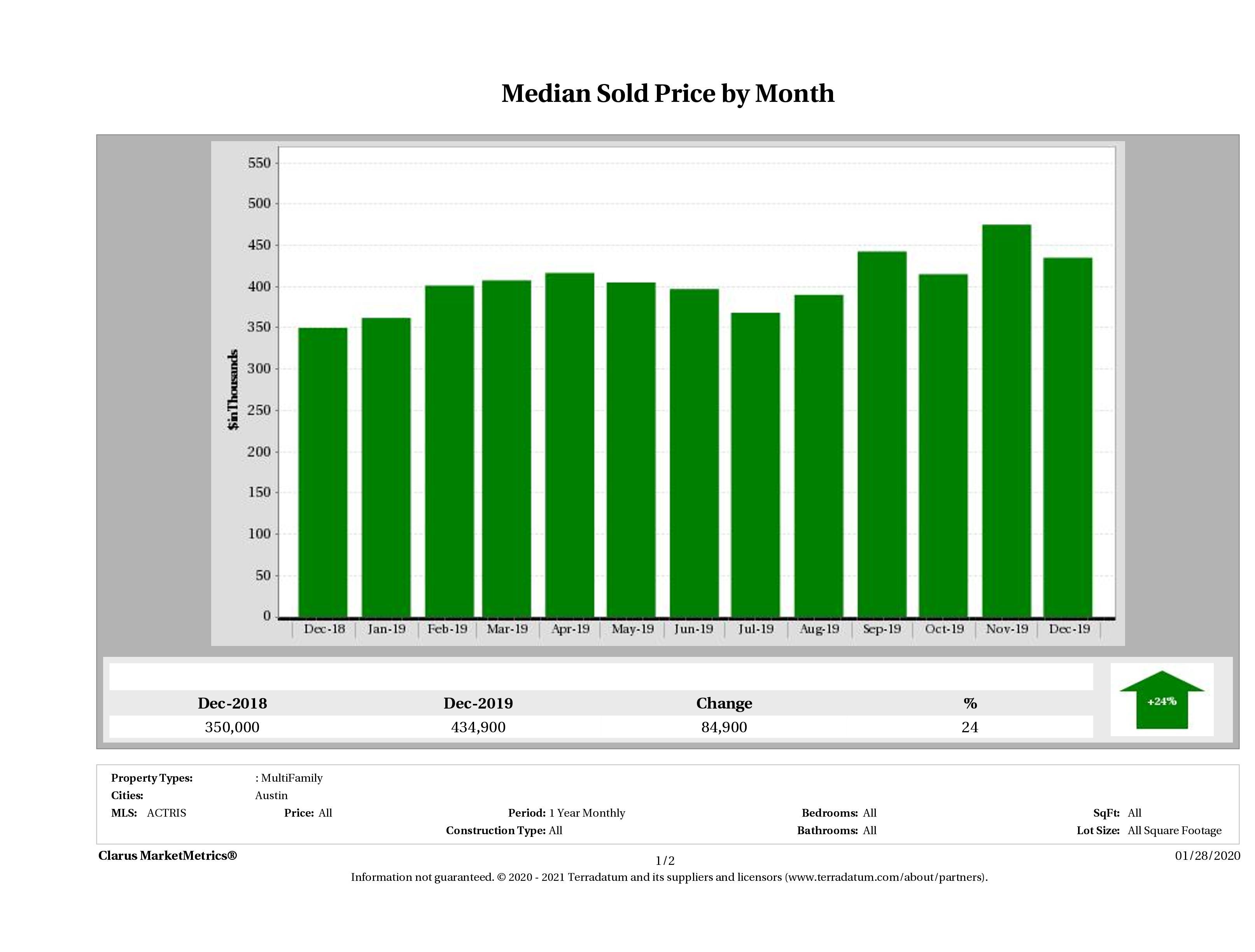 Austin median multi family property price December 2019