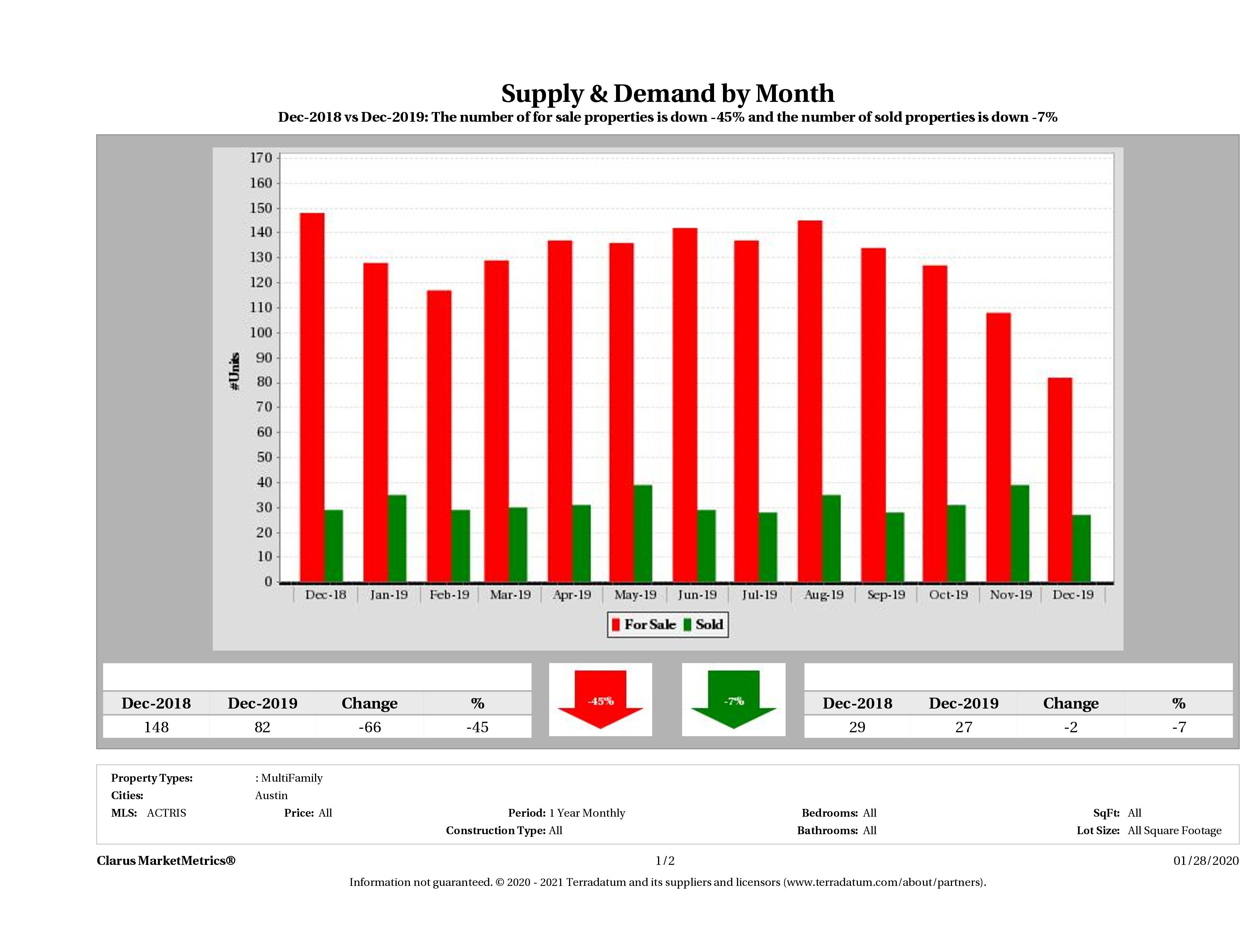 Austin multi family real estate market supply and demand December 2019