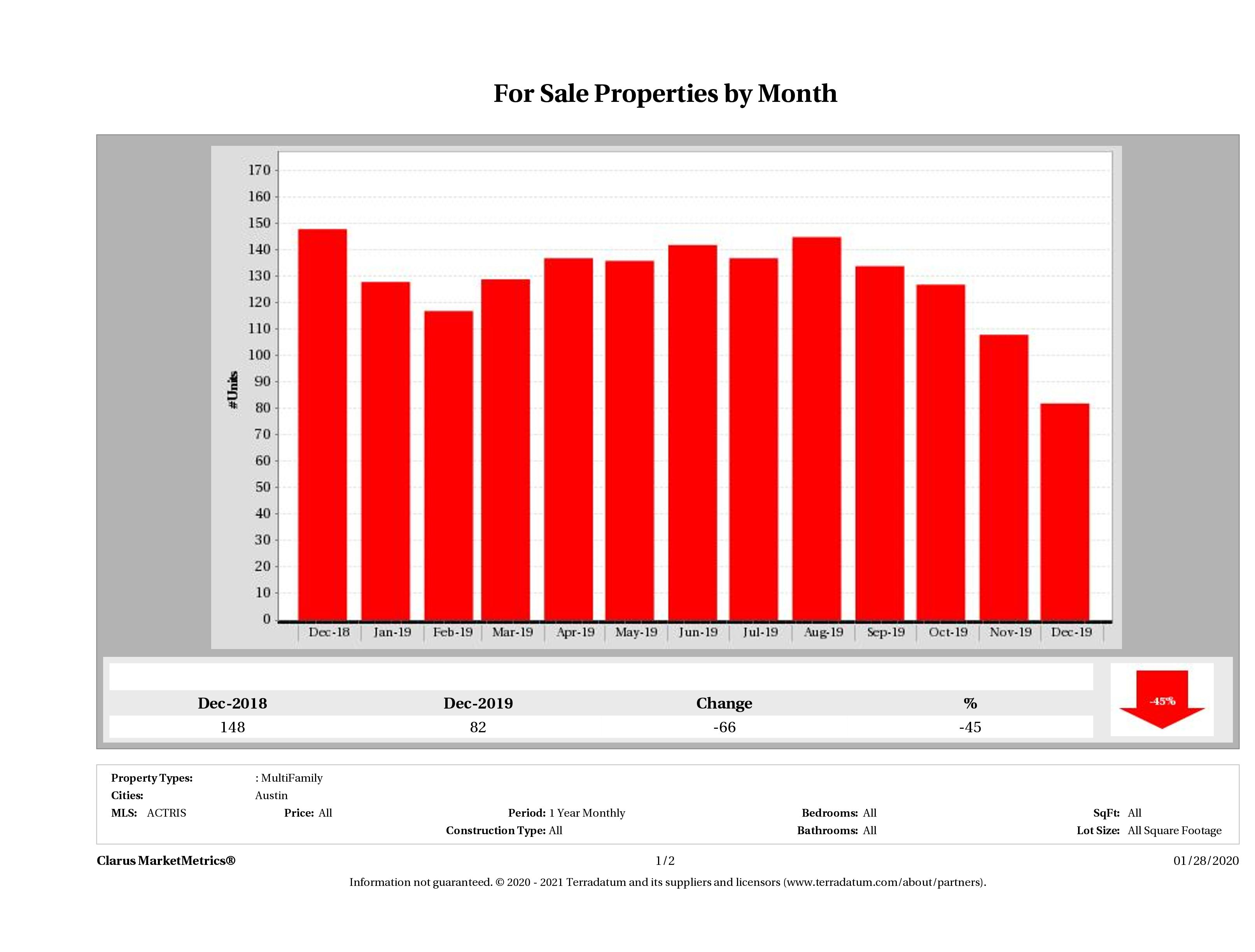 Austin number of multi family properties for sale December 2019