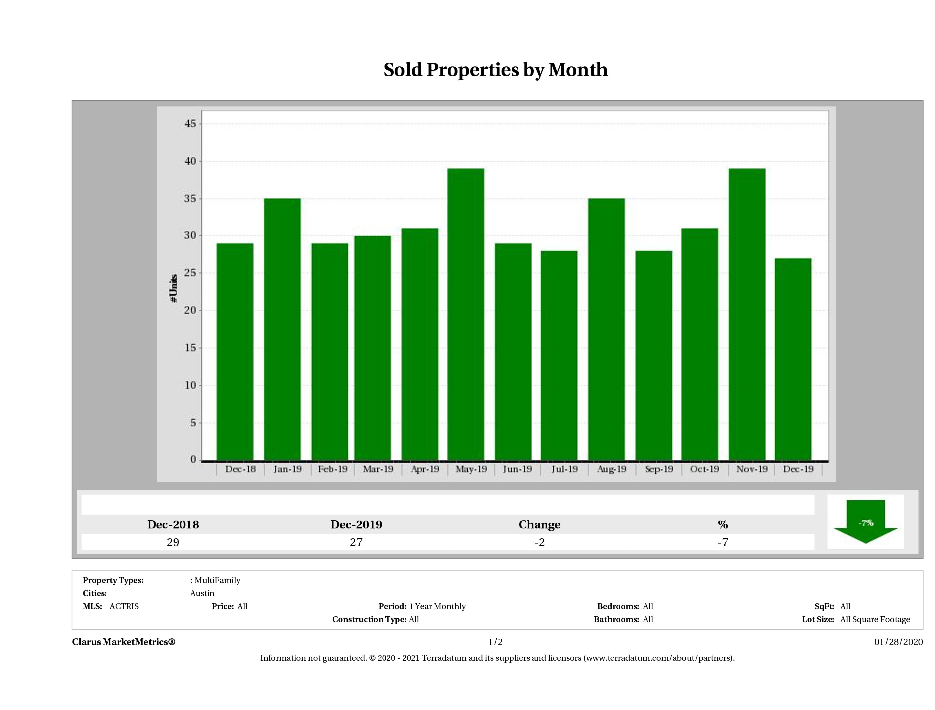 Austin number of multi family properties sold December 2019