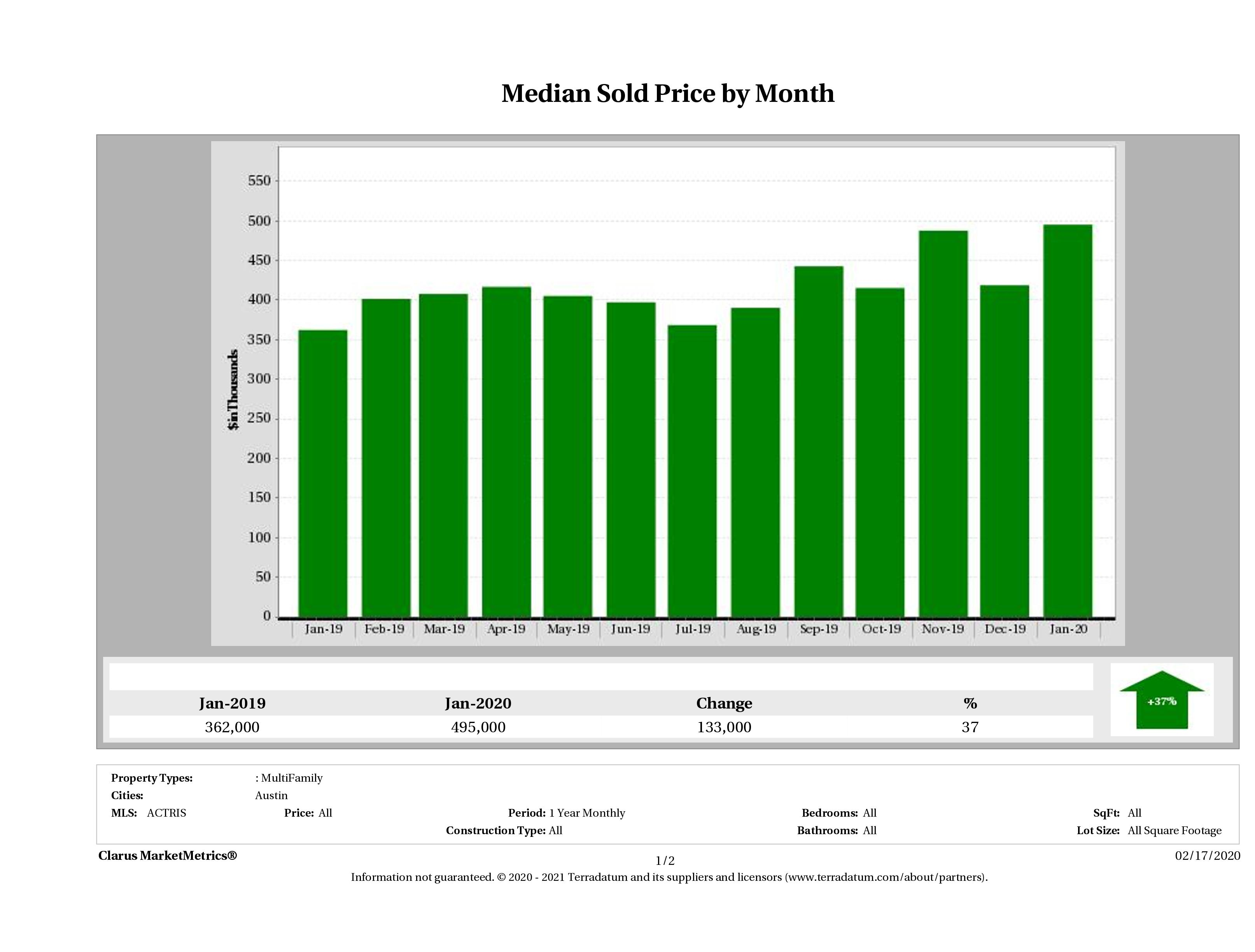 Austin median multi family property price January 2020