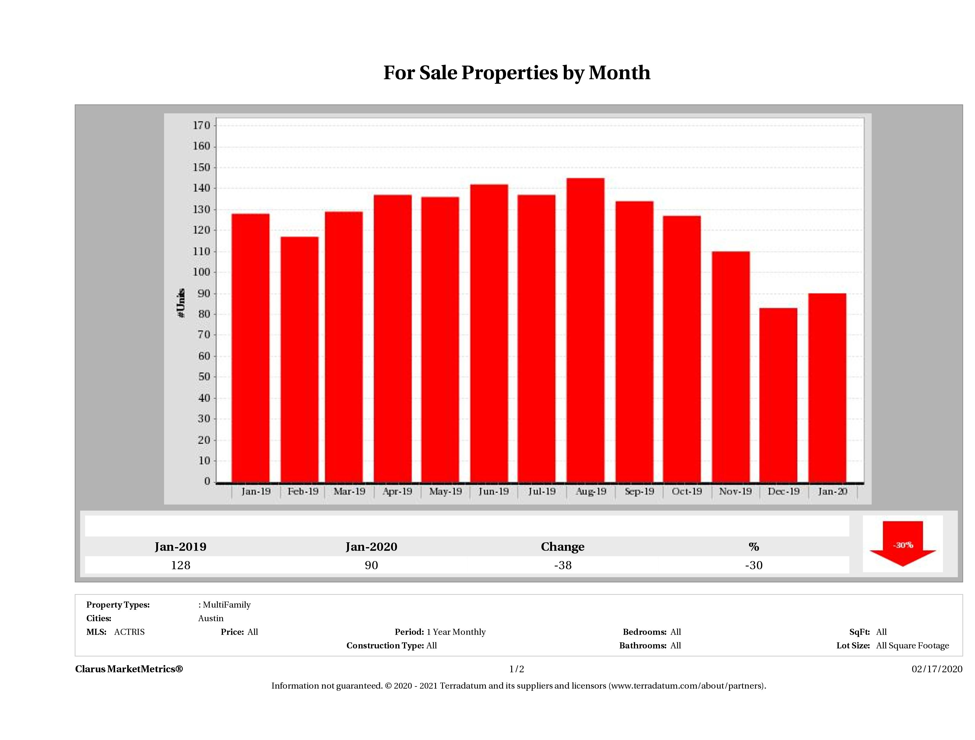 Austin number of multi family properties for sale January 2020