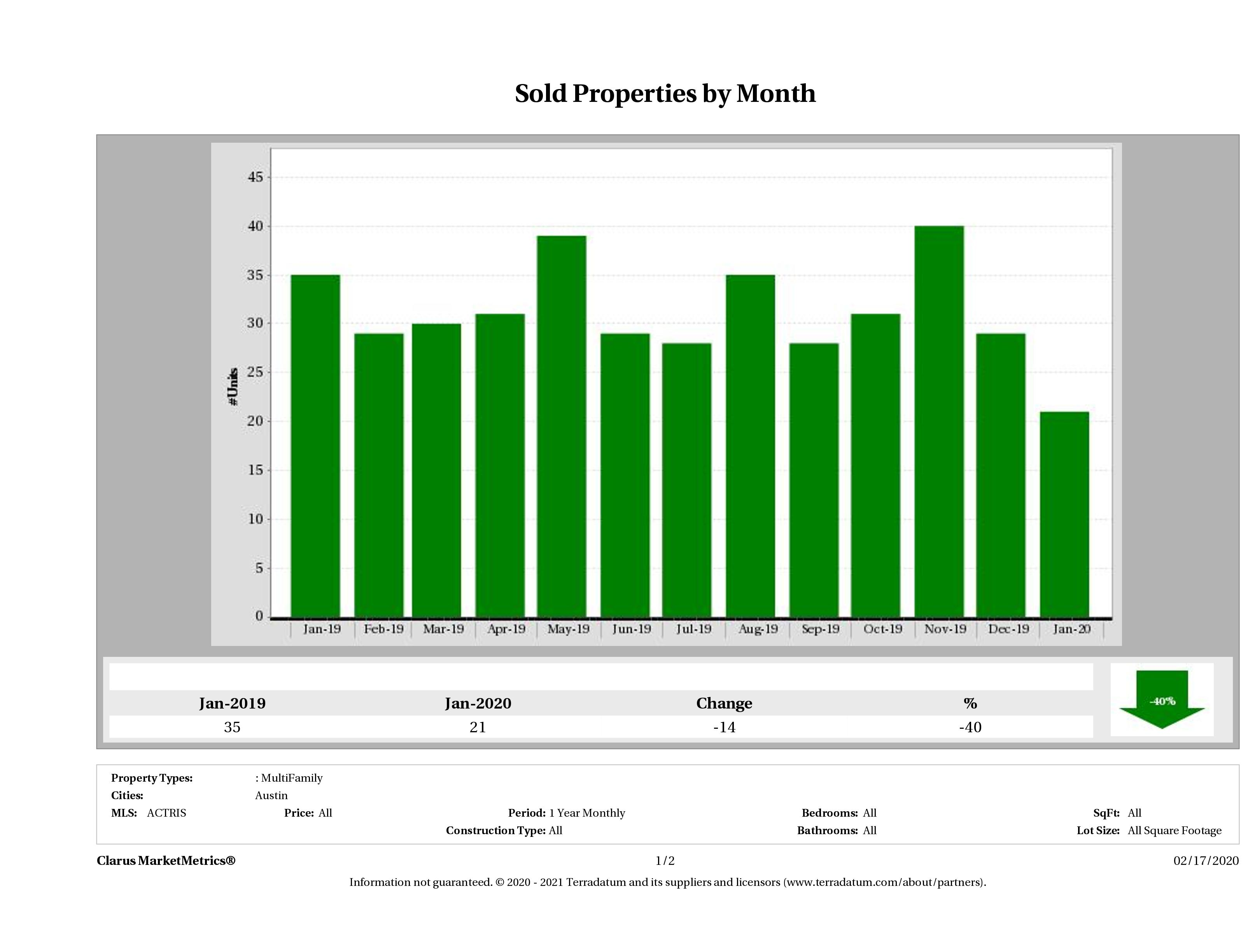 Austin number of multi family properties sold January 2020