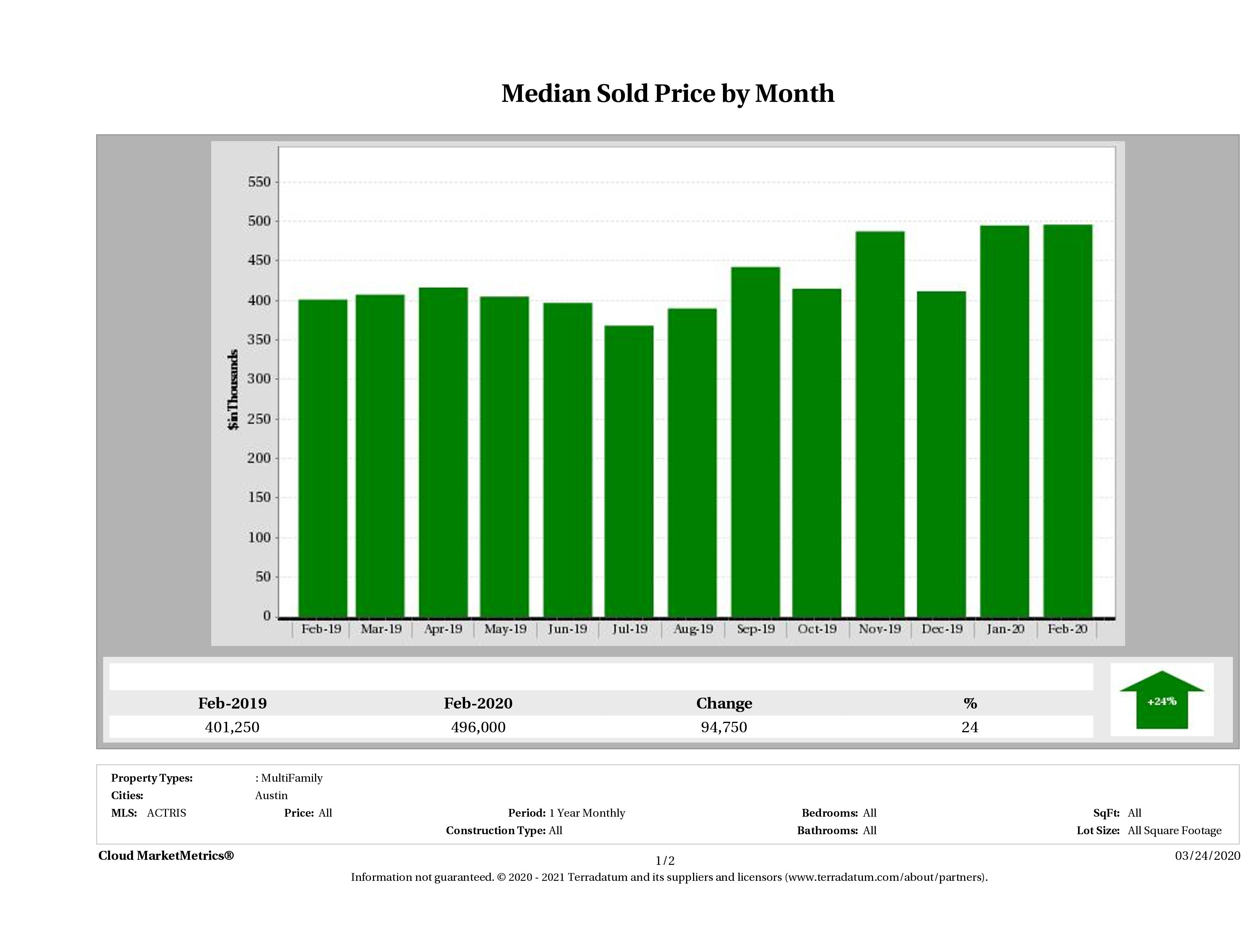 Austin median multi family property price February 2020