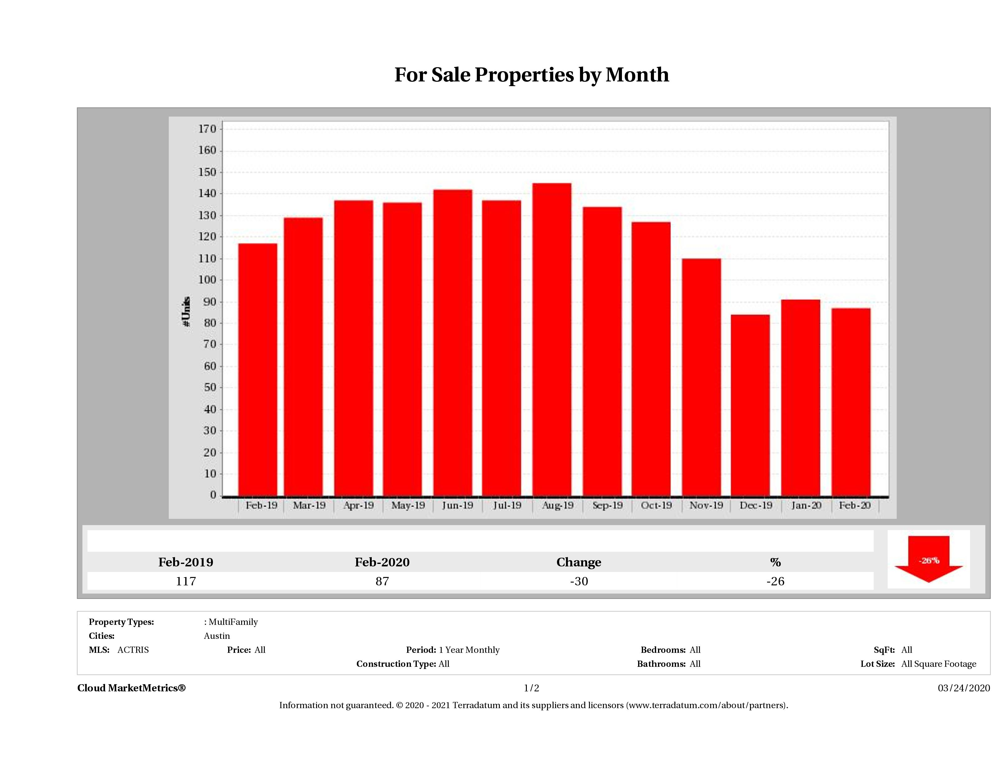 Austin number of multi family properties for sale February 2020