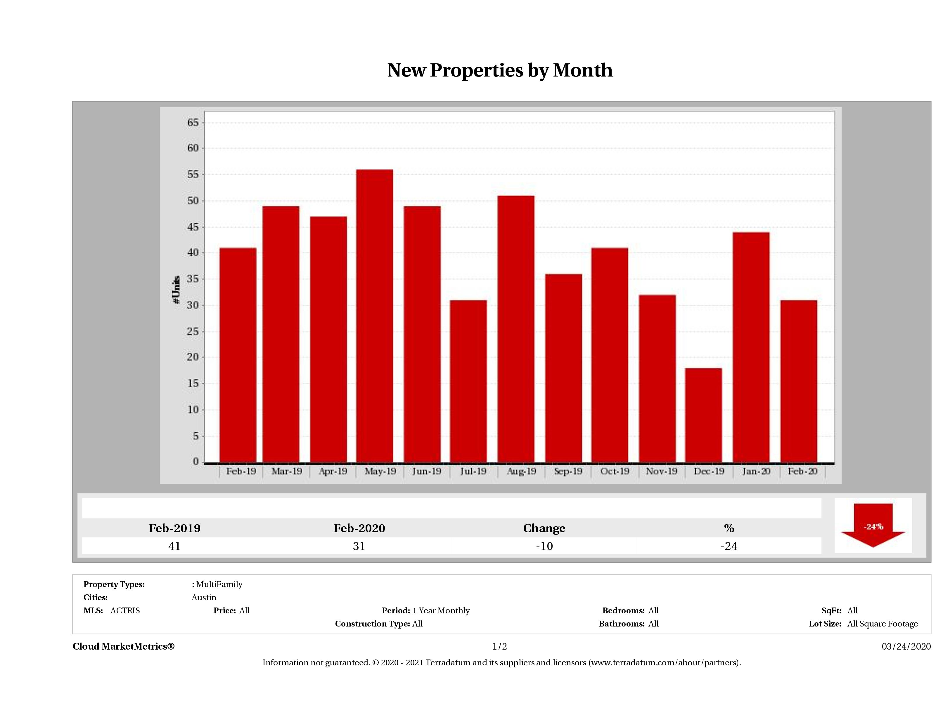 Austin number of new multi family listings February 2020
