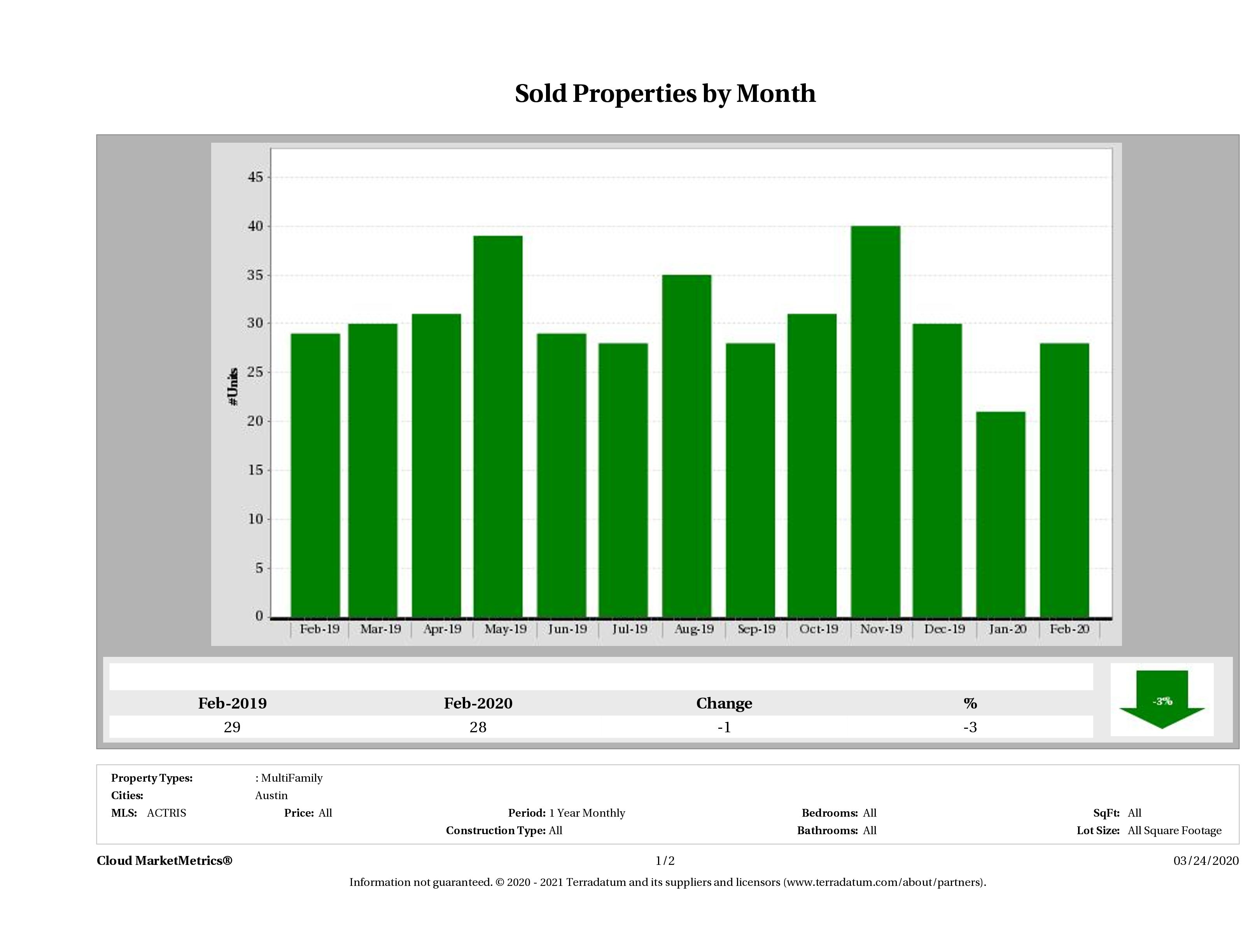 Austin number of multi family properties sold February 2020