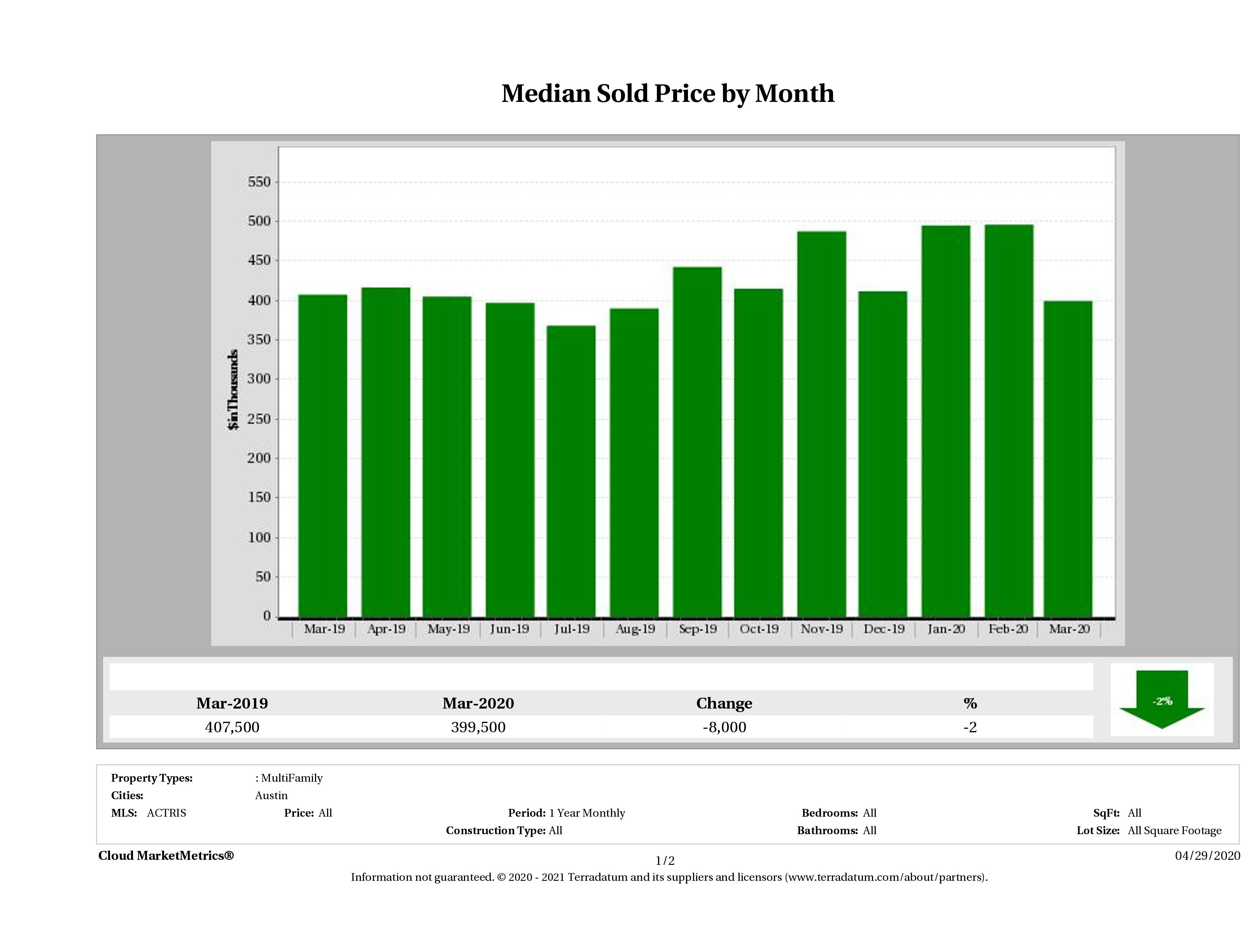 Austin median multi family property price March 2020