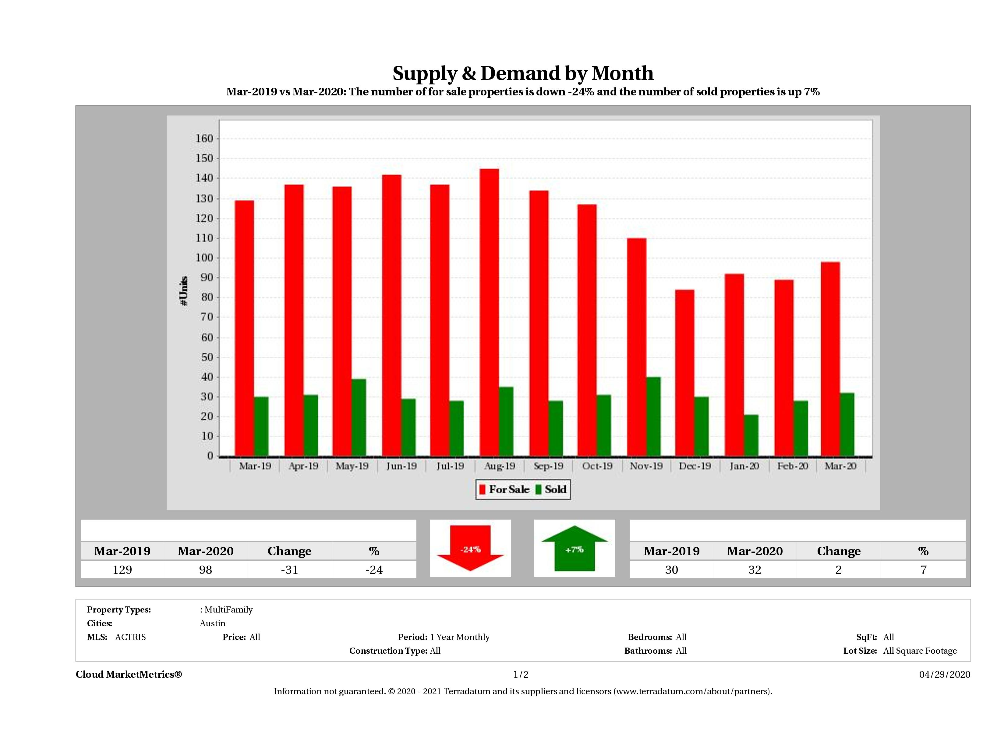 Austin multi family real estate market supply and demand March 2020