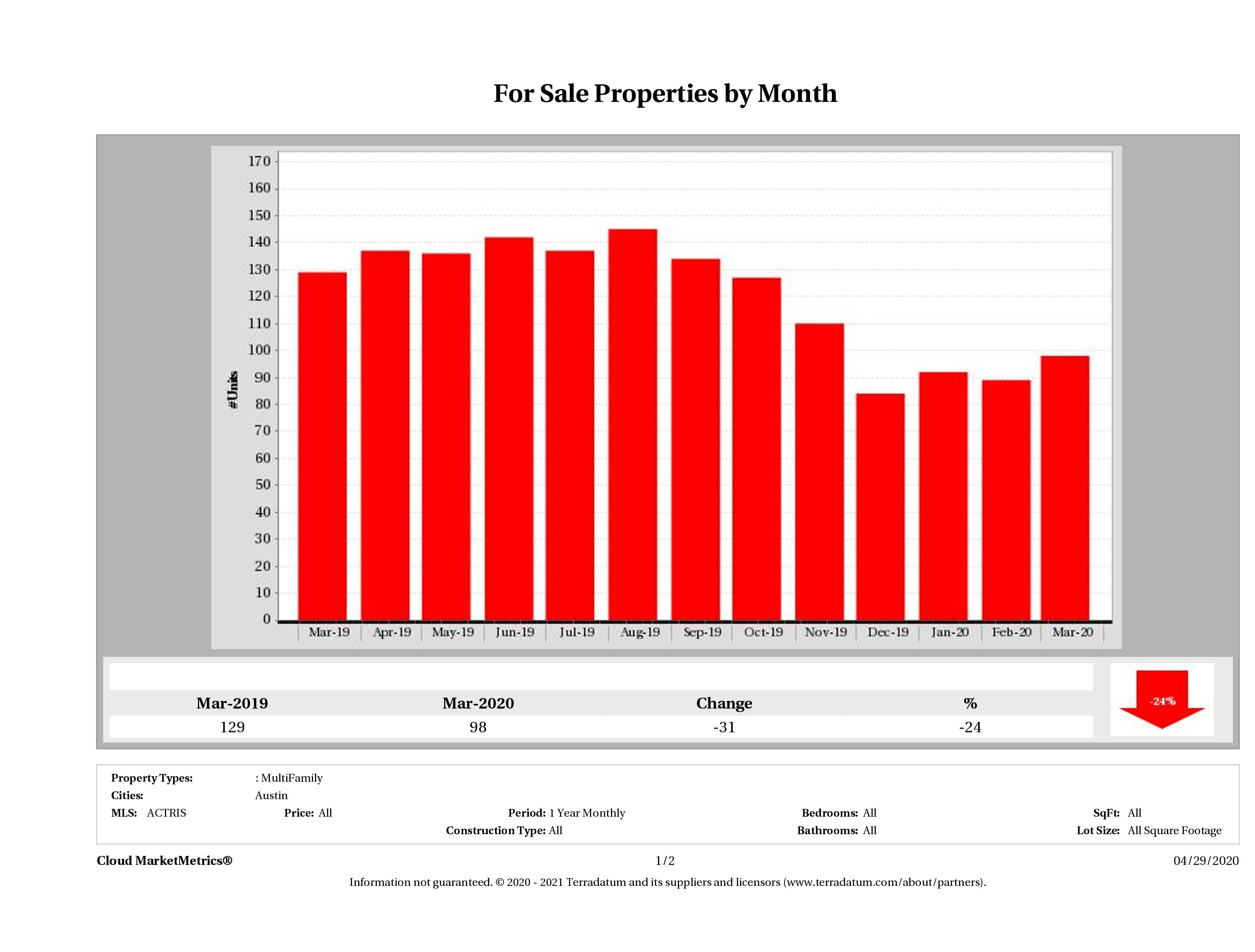 Austin number of multi family properties for sale March 2020