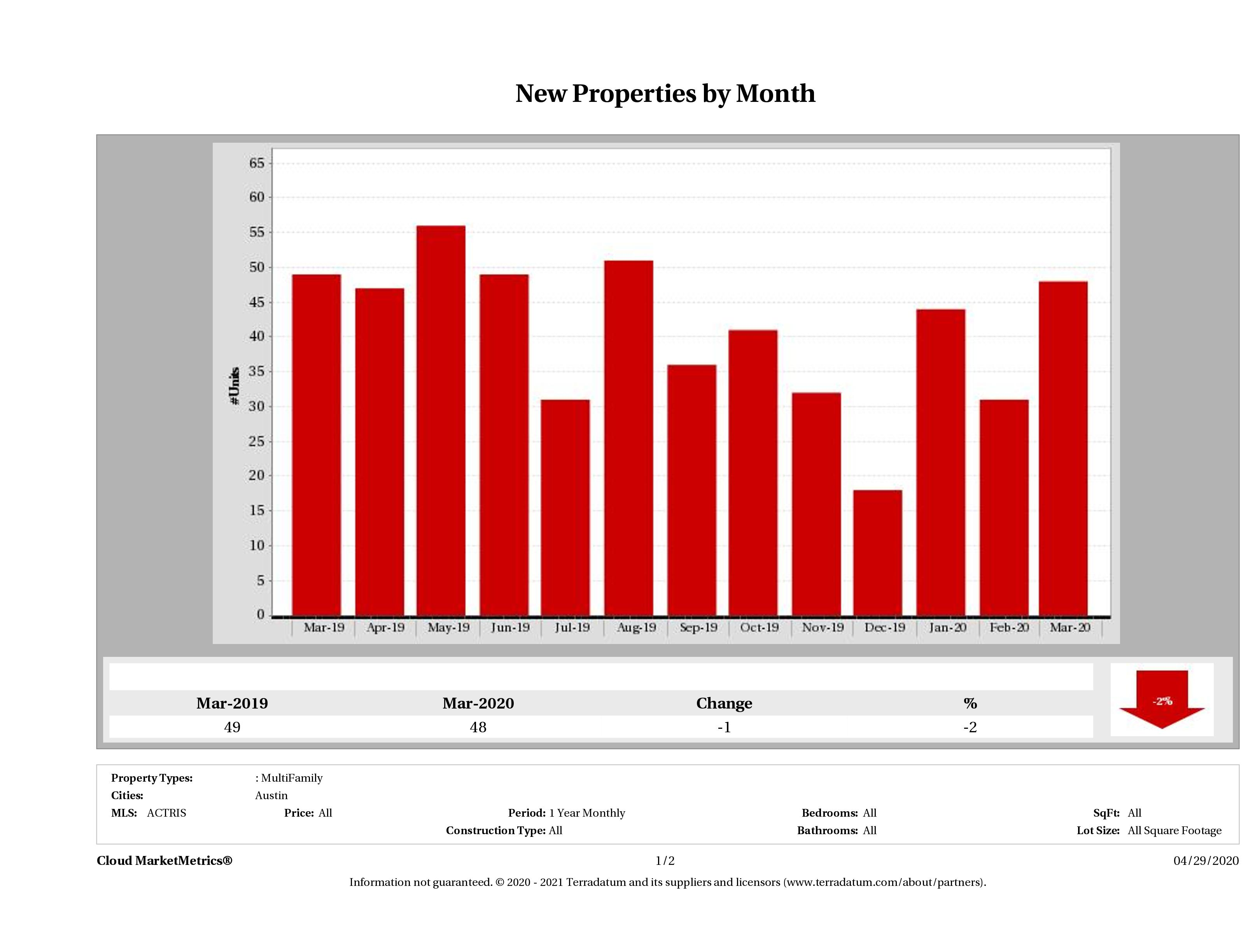 Austin number of new multi family listings March 2020