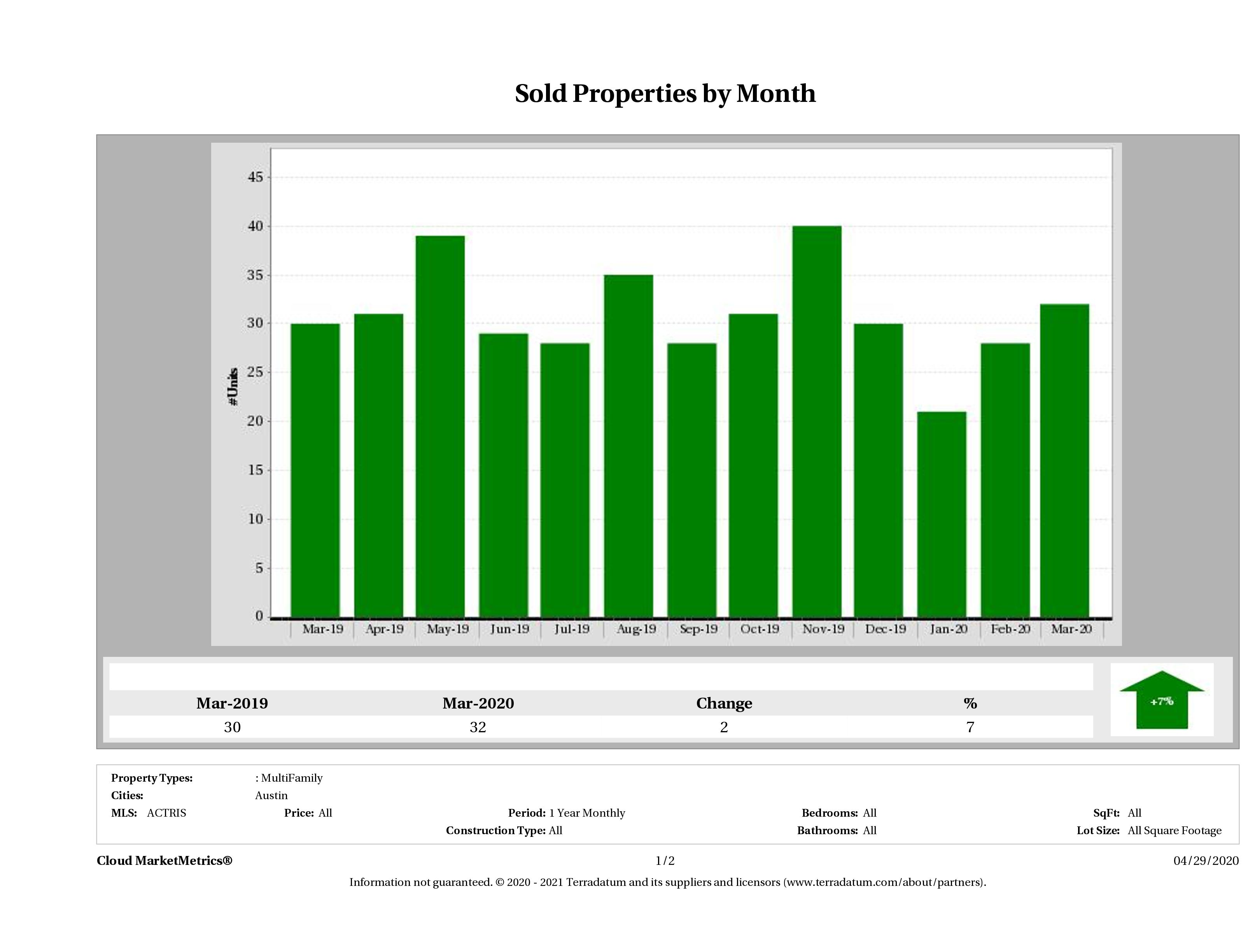 Austin number of multi family properties sold March 2020