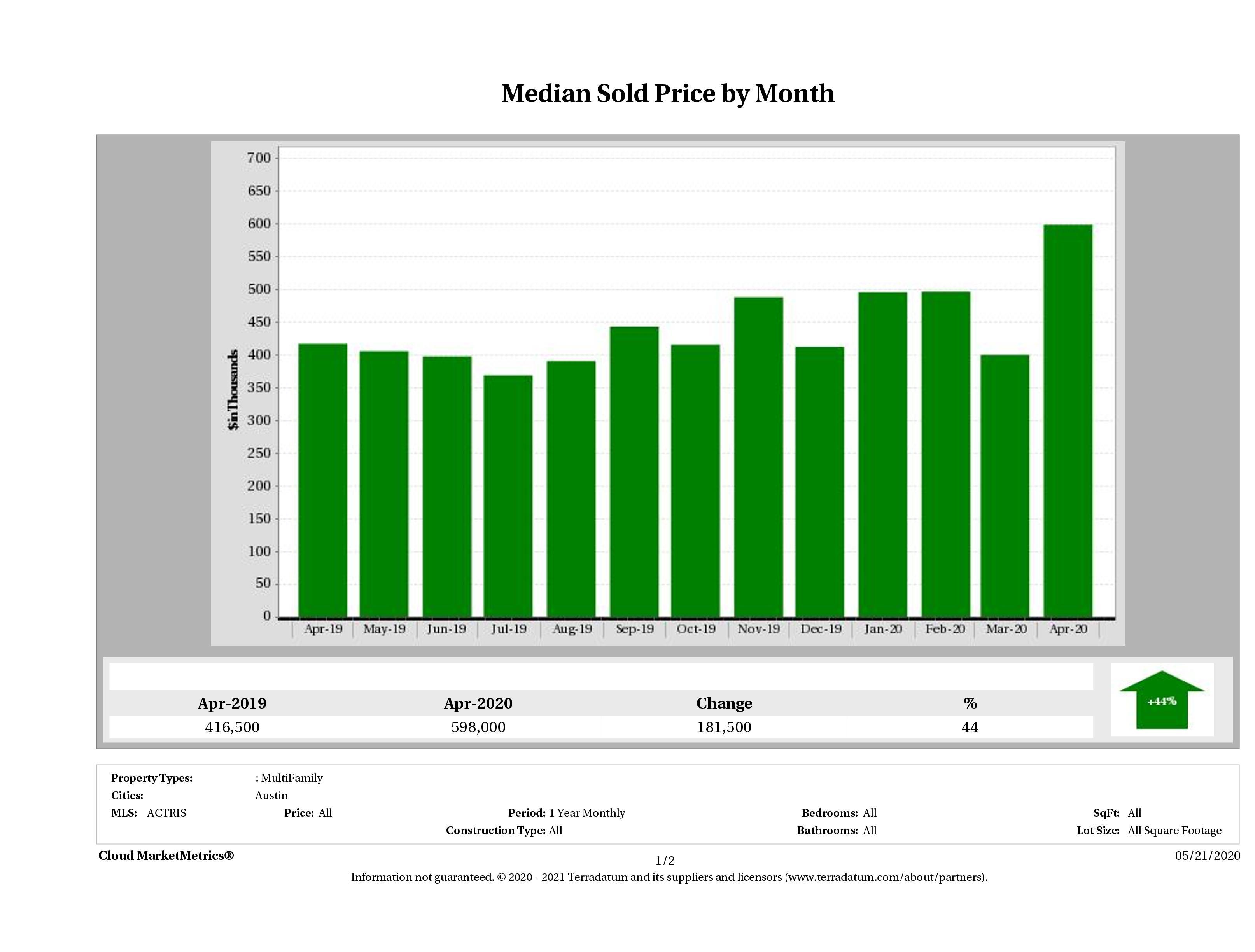 Austin median multi family property price April 2020