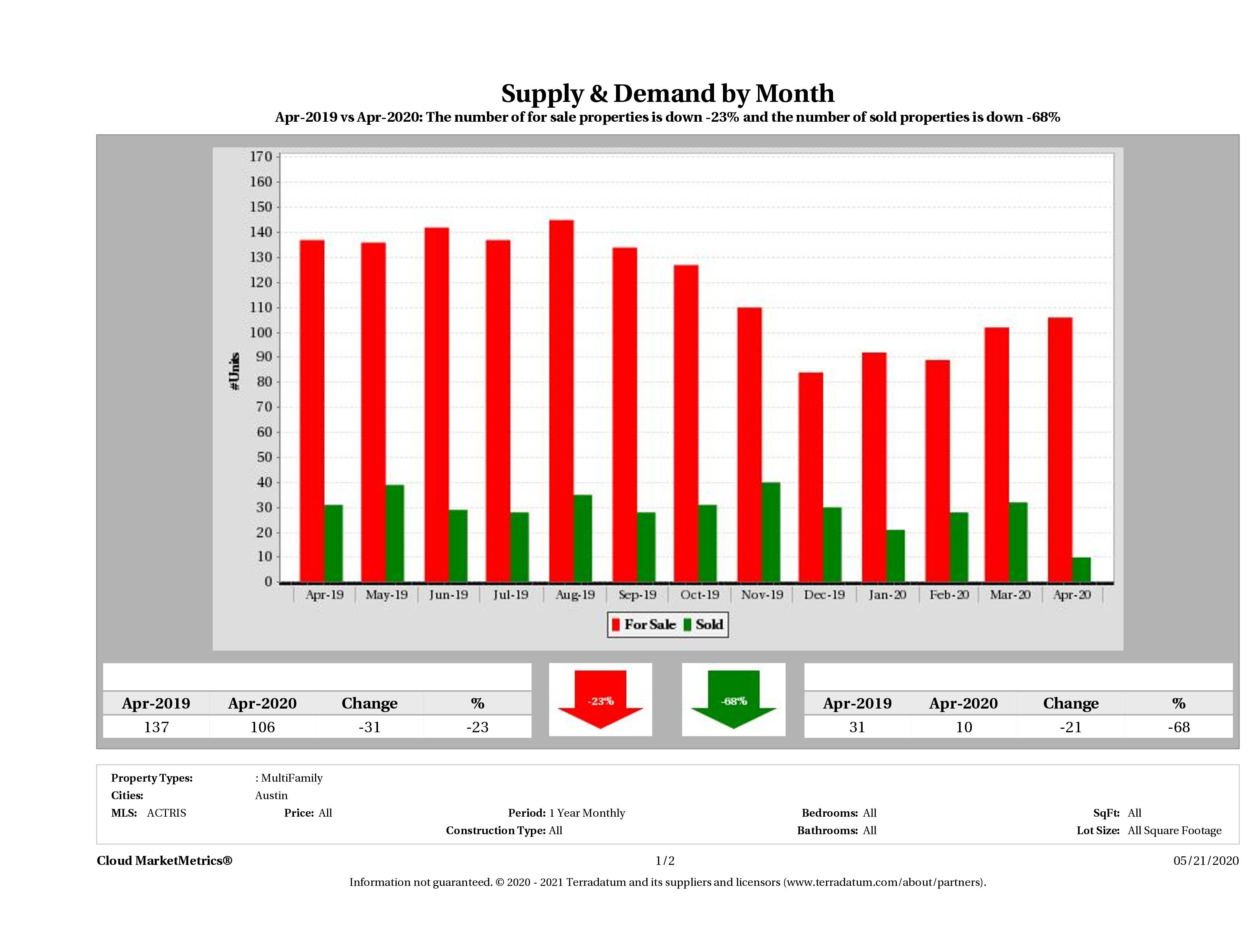 Austin multi family real estate market supply and demand April 2020