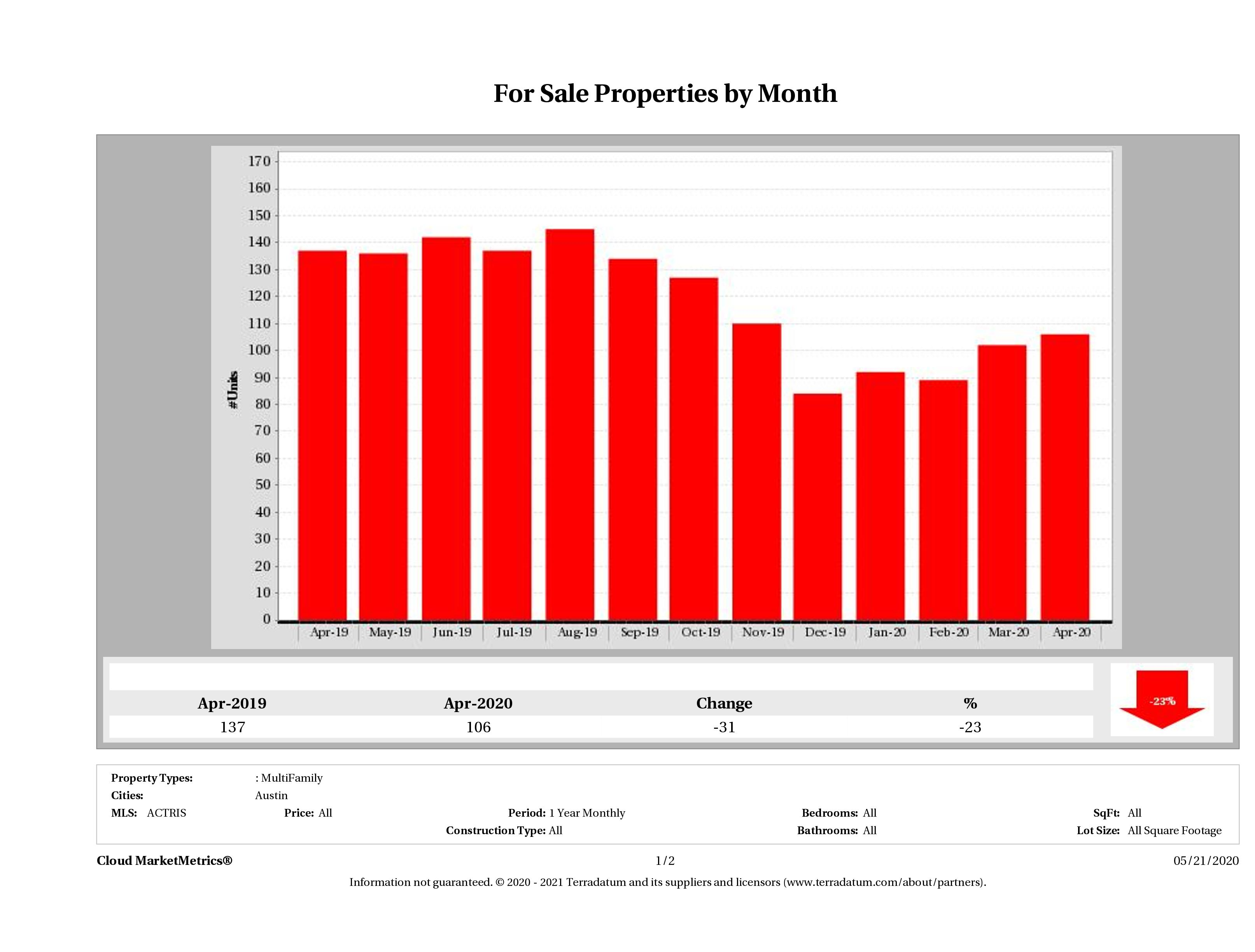 Austin number of multi family properties for sale April 2020