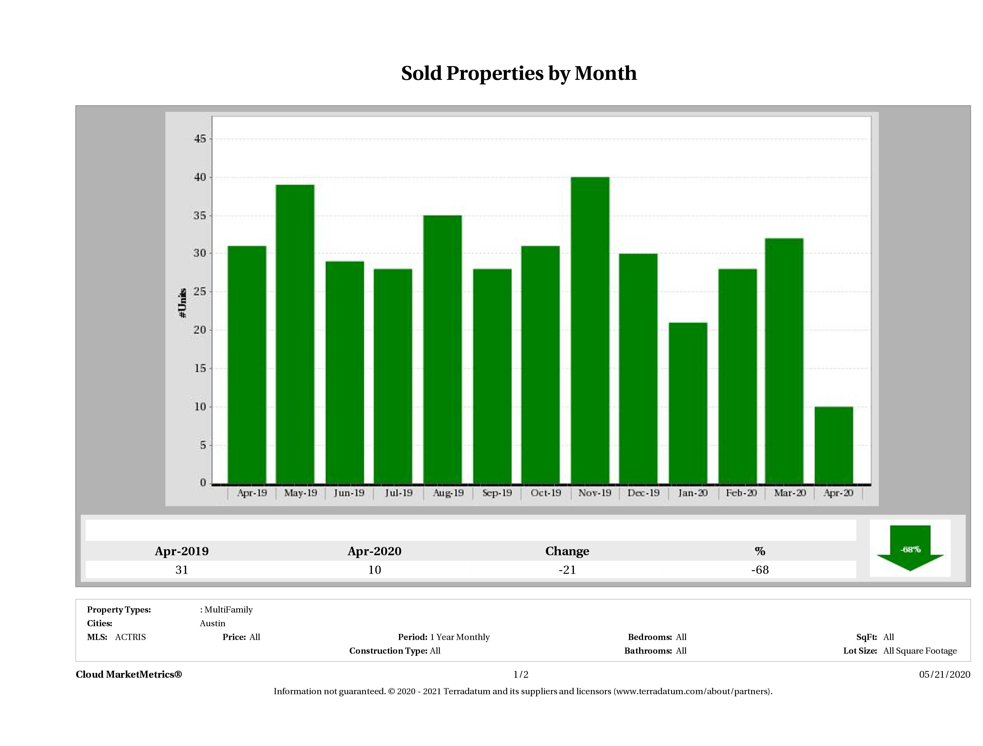 Austin number of multi family properties sold April 2020