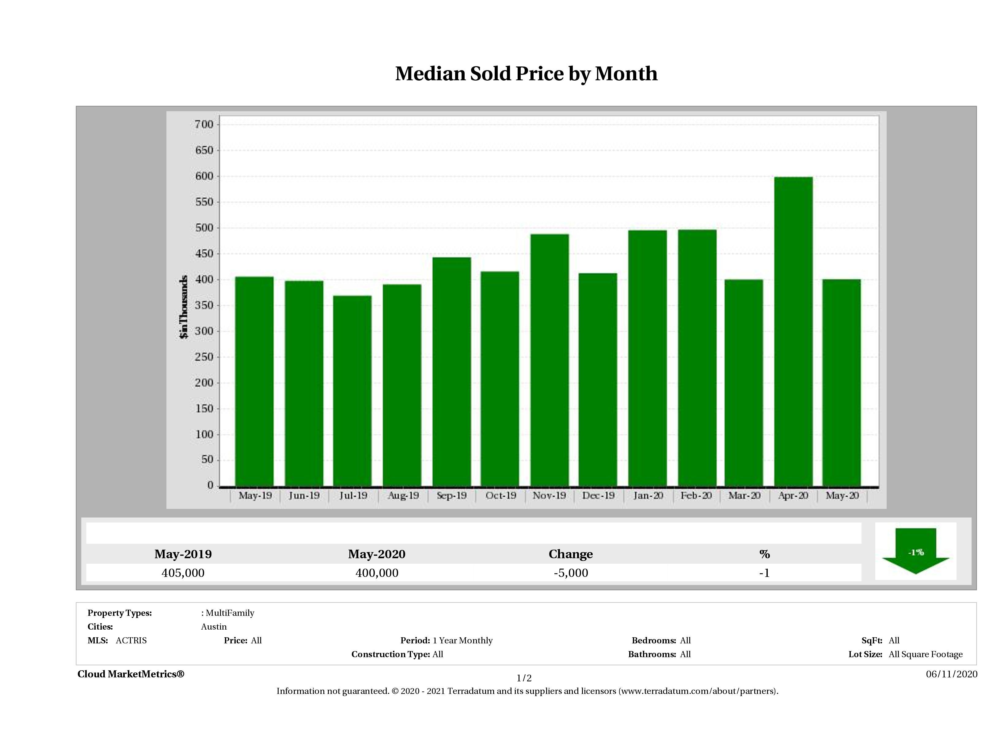 Austin median multi family property price May 2020
