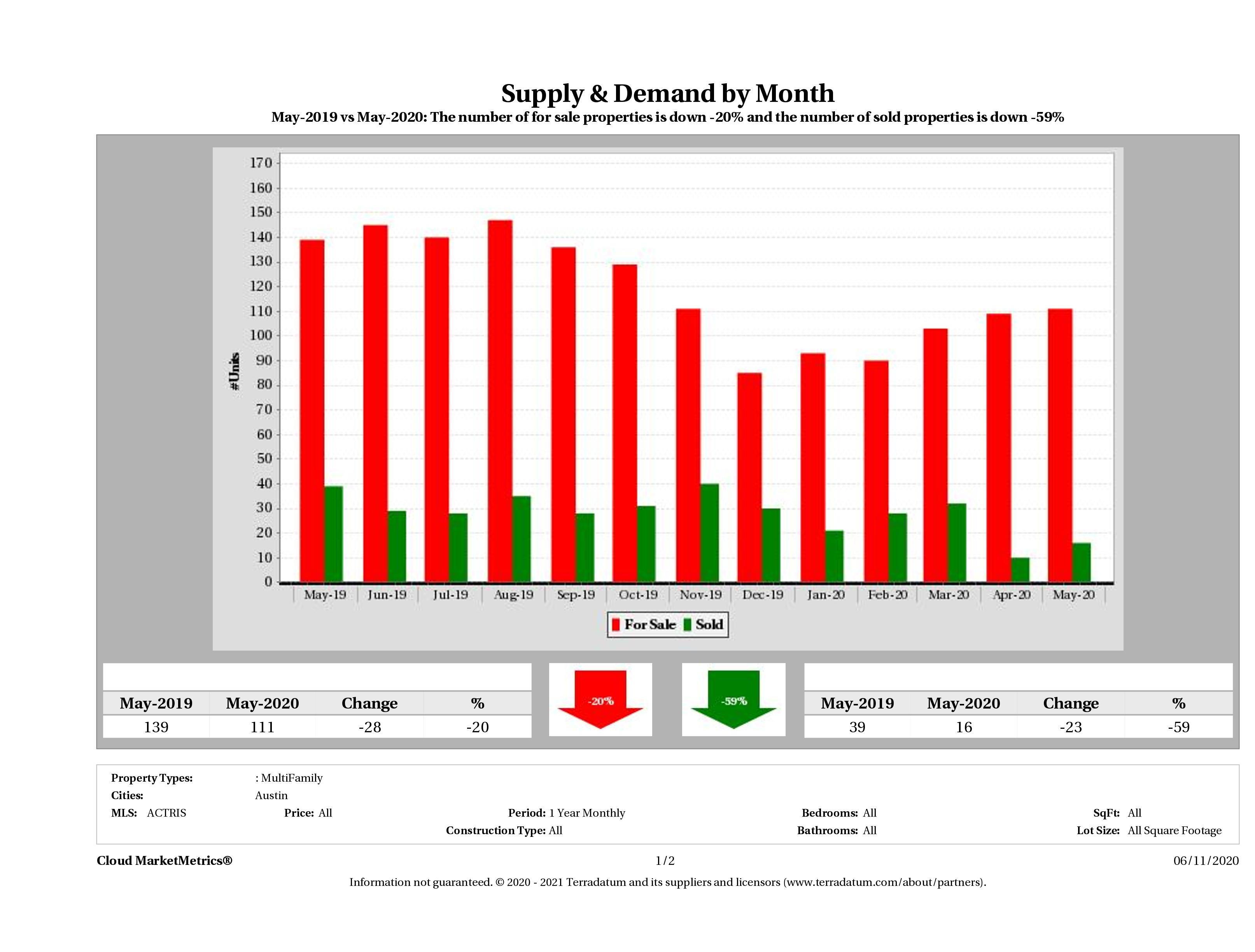 Austin multi family real estate market supply and demand May 2020