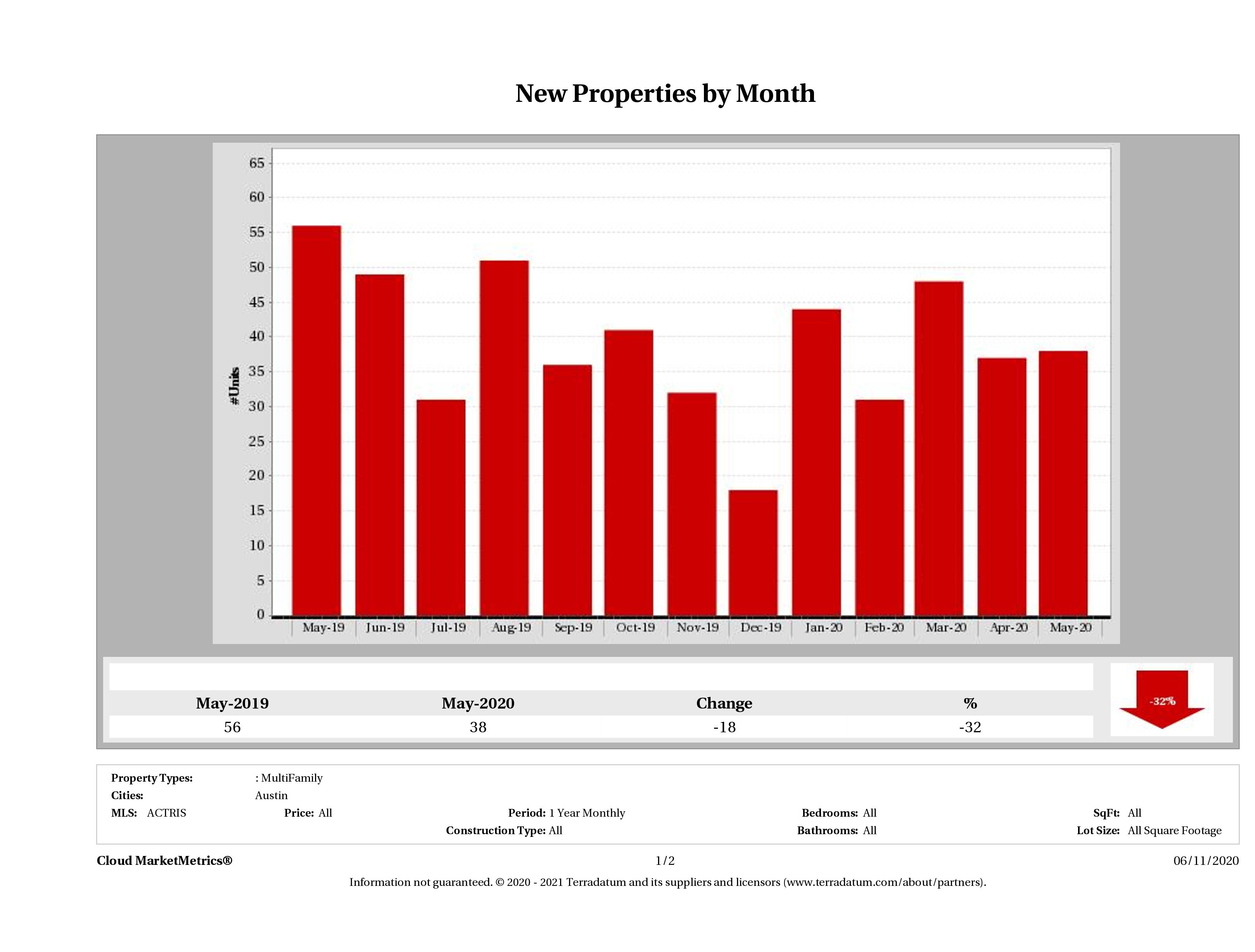 Austin number of new multi family listings May 2020