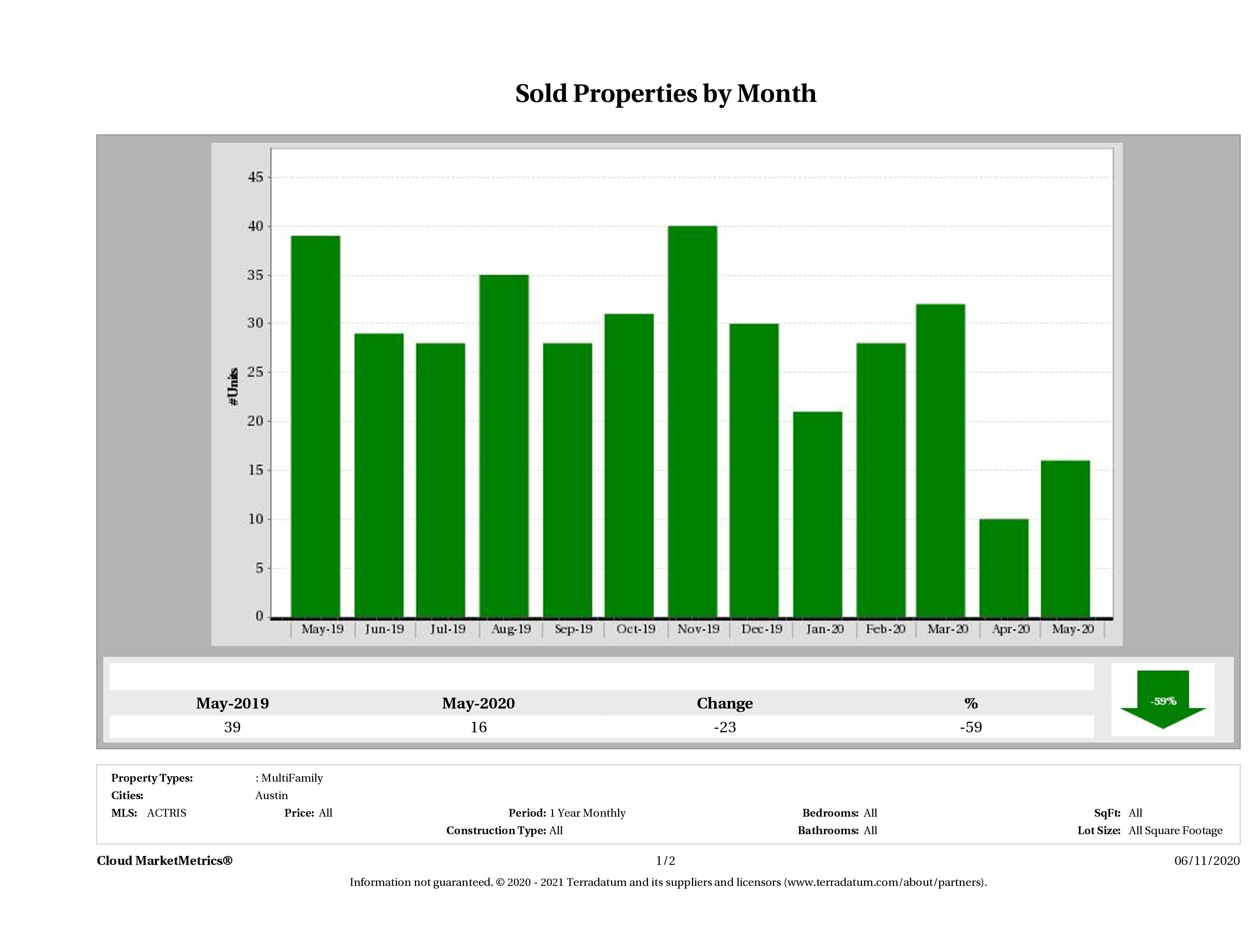 Austin number of multi family properties sold May 2020