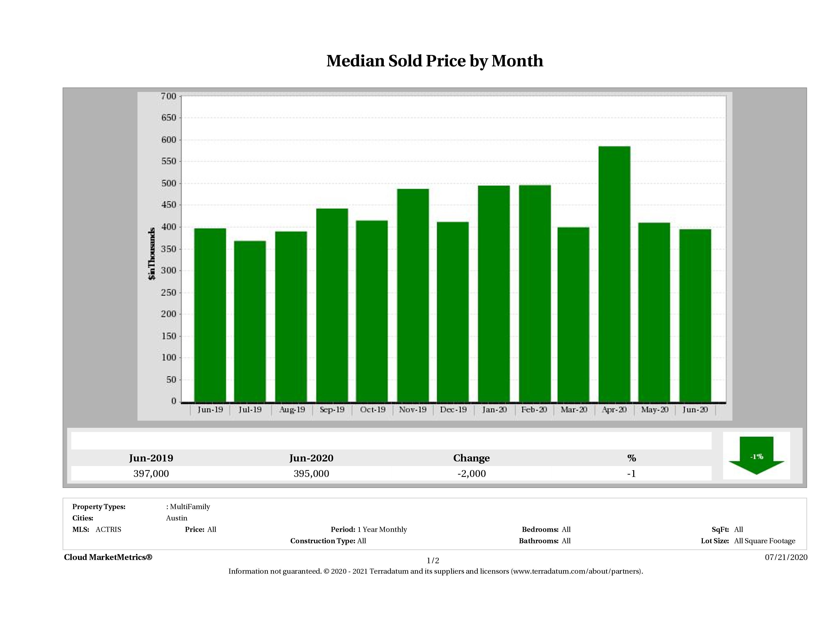 Austin median multi family property price June 2020