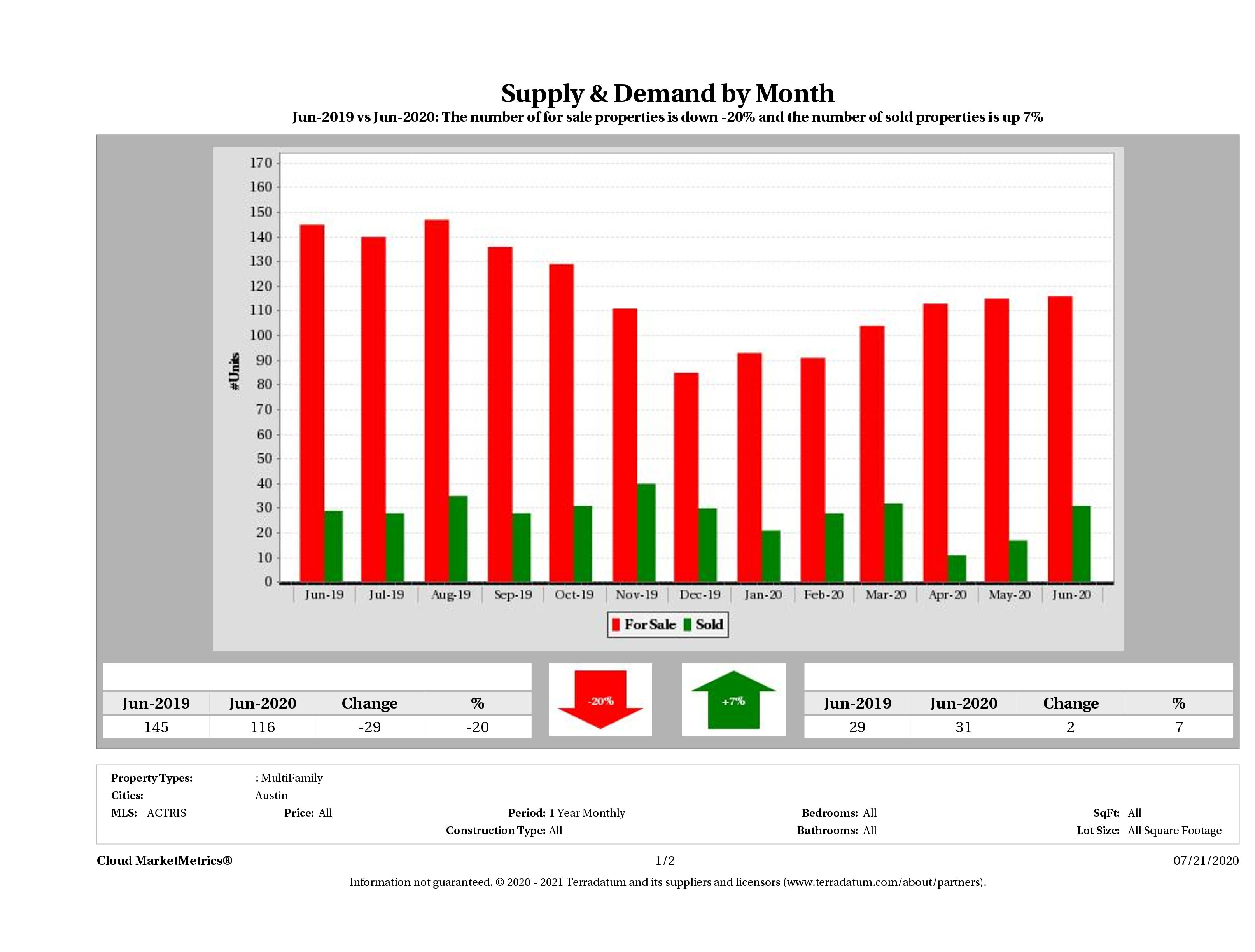 Austin multi family real estate market supply and demand June 2020