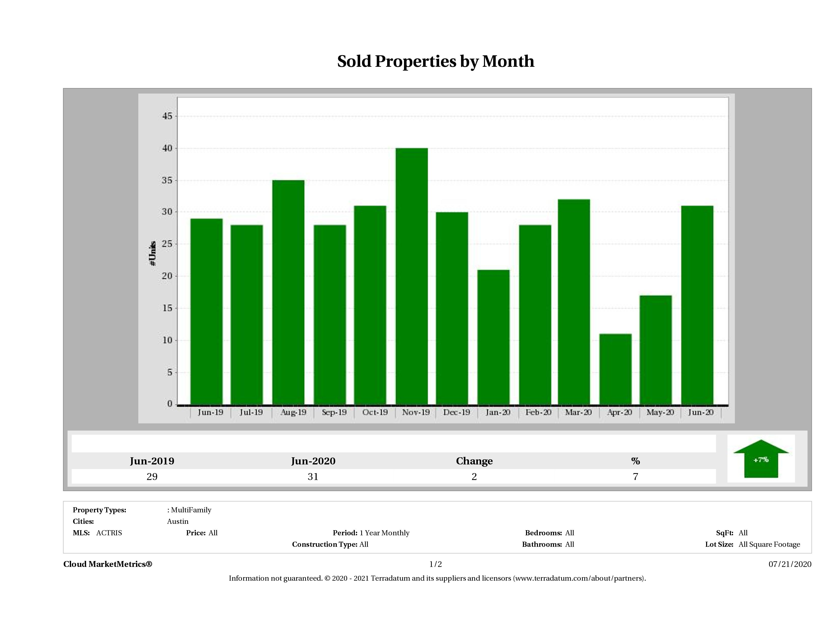 Austin number of multi family properties sold June 2020
