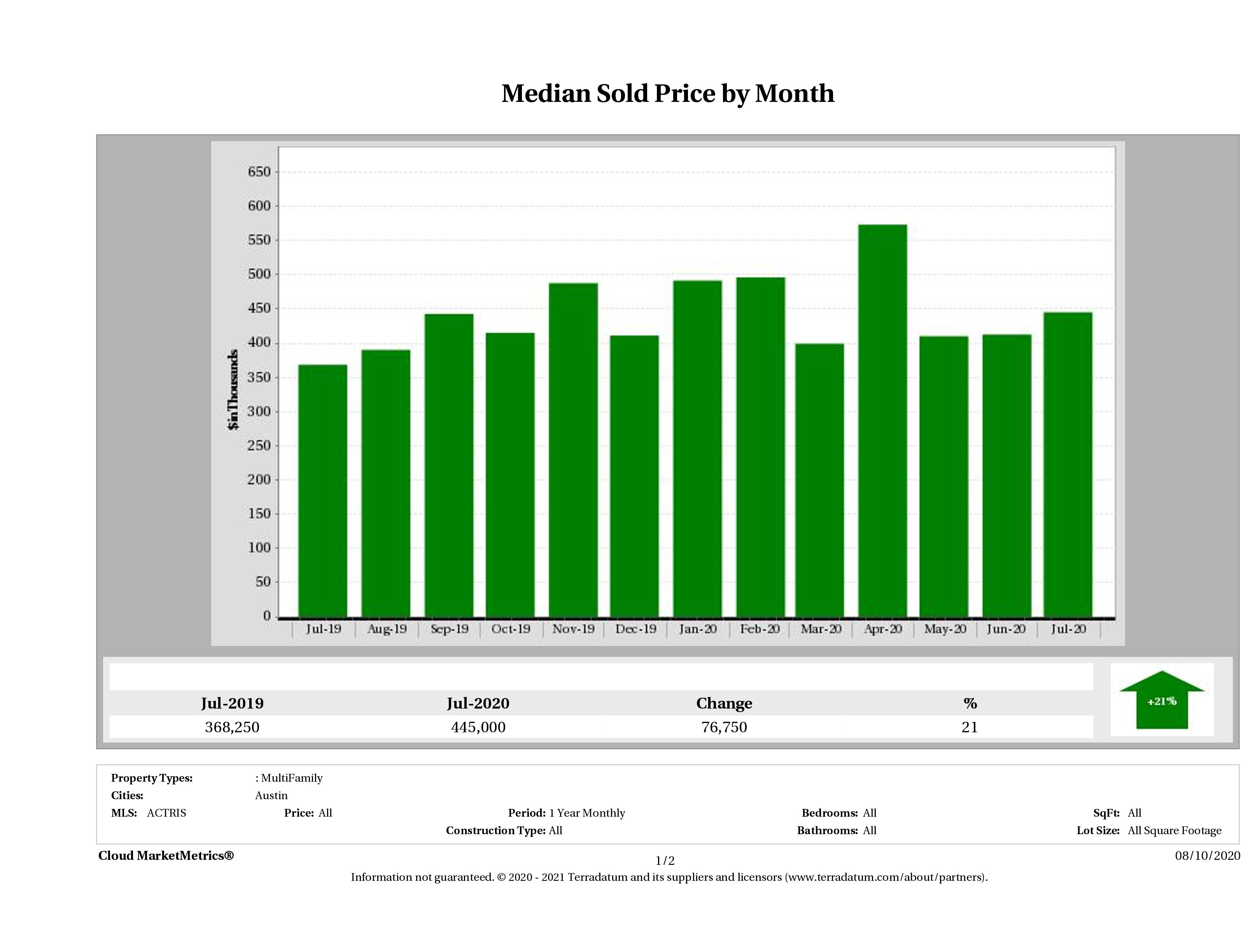 Austin median multi family property price August 2020