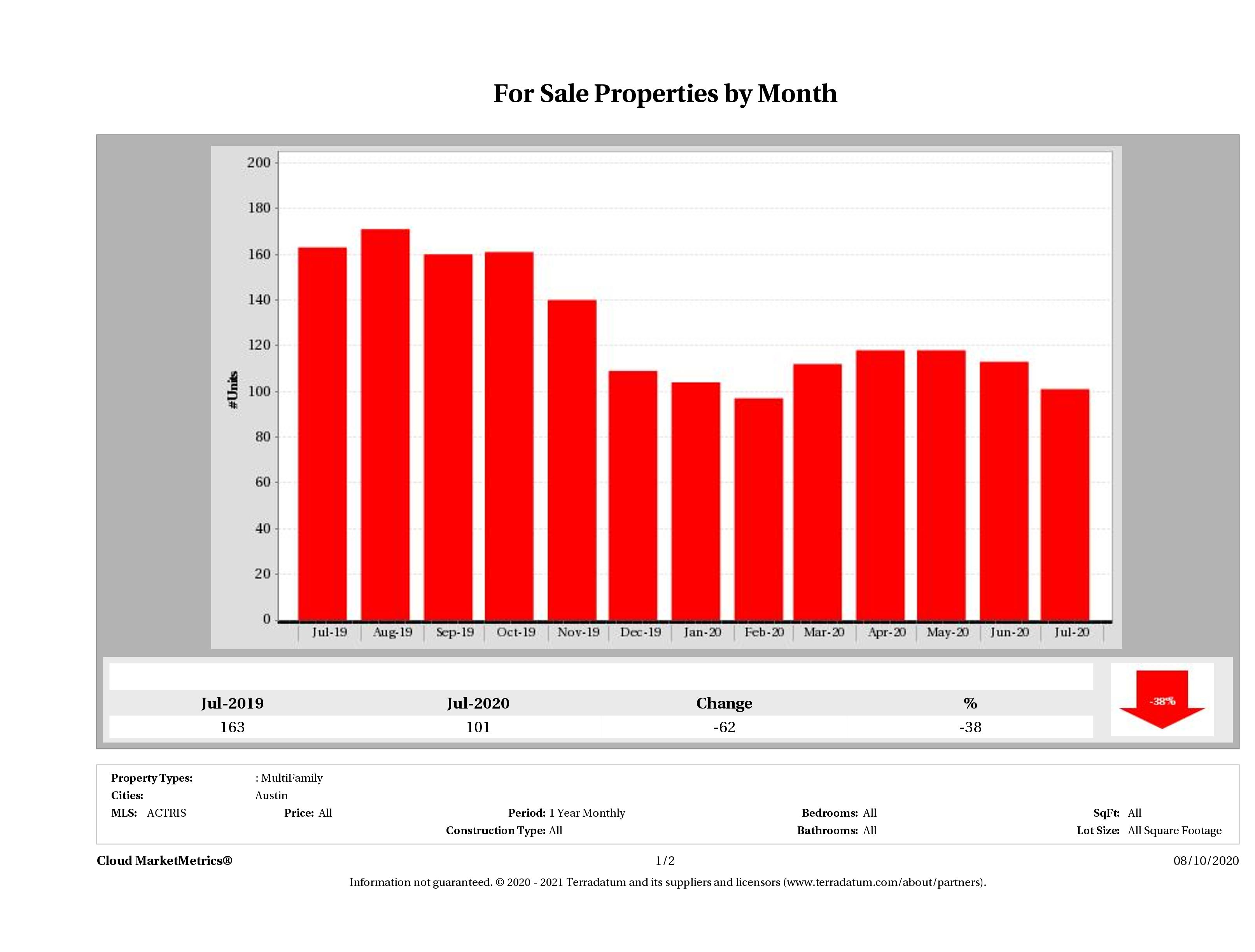 Austin number of multi family properties for sale July 2020