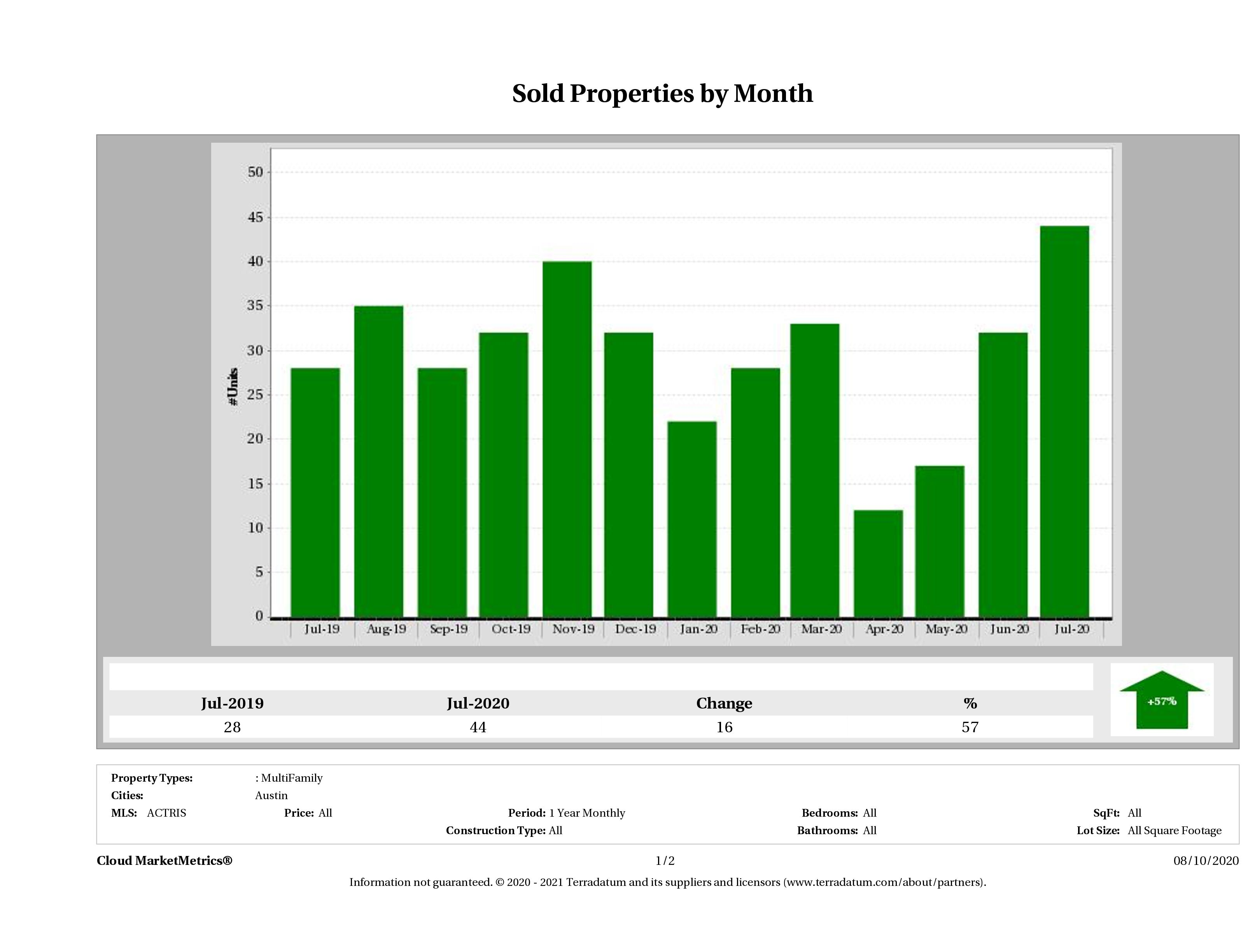 Austin number of multi family properties sold July 2020