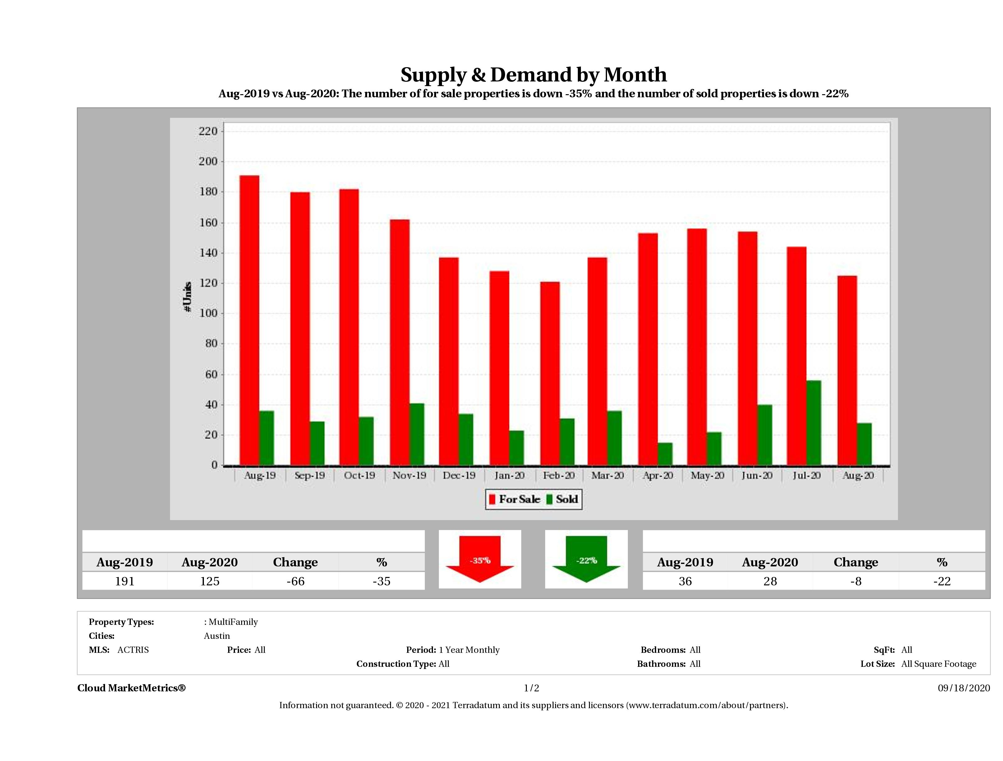 Austin multi family real estate market supply and demand August 2020