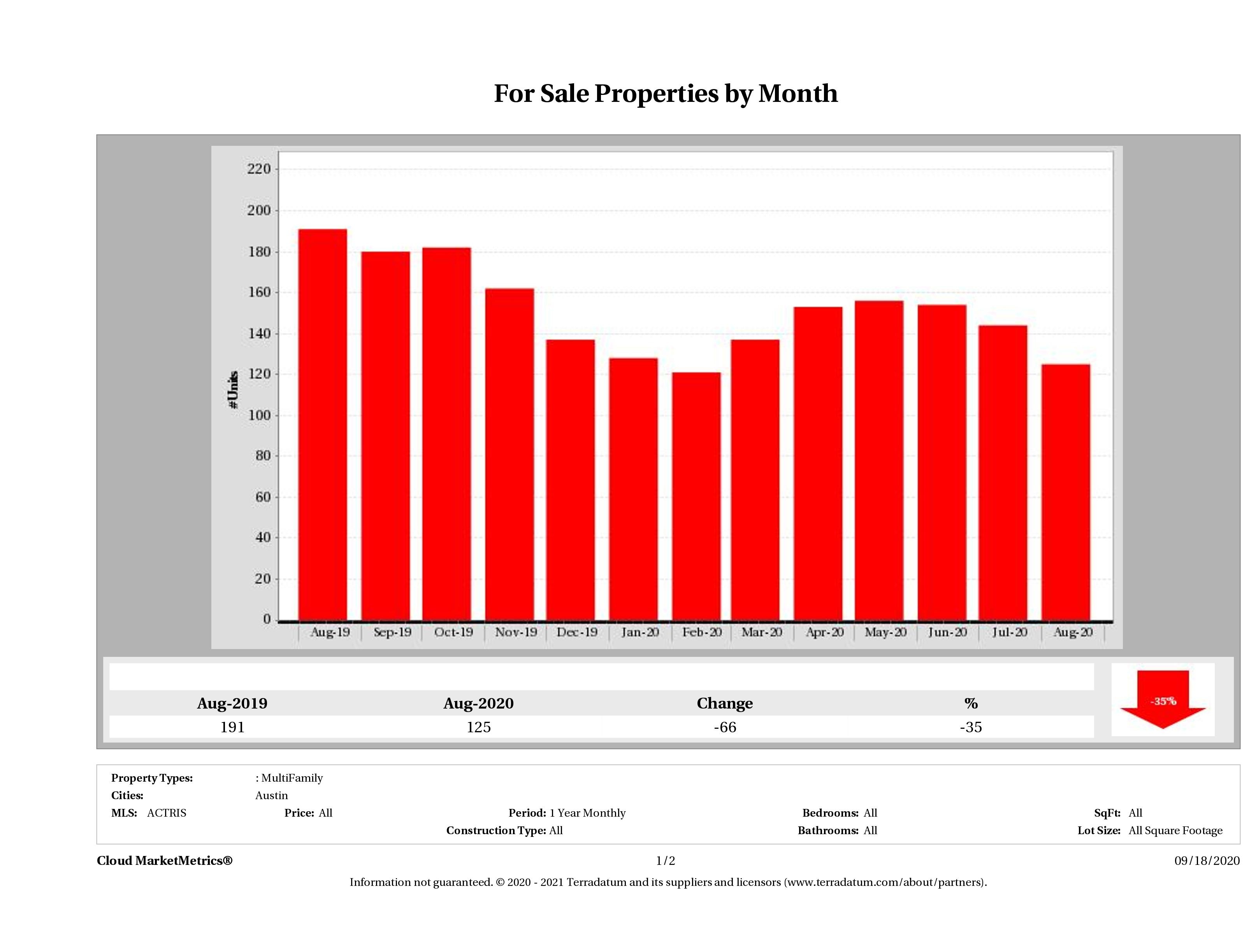 Austin number of multi family properties for sale August 2020