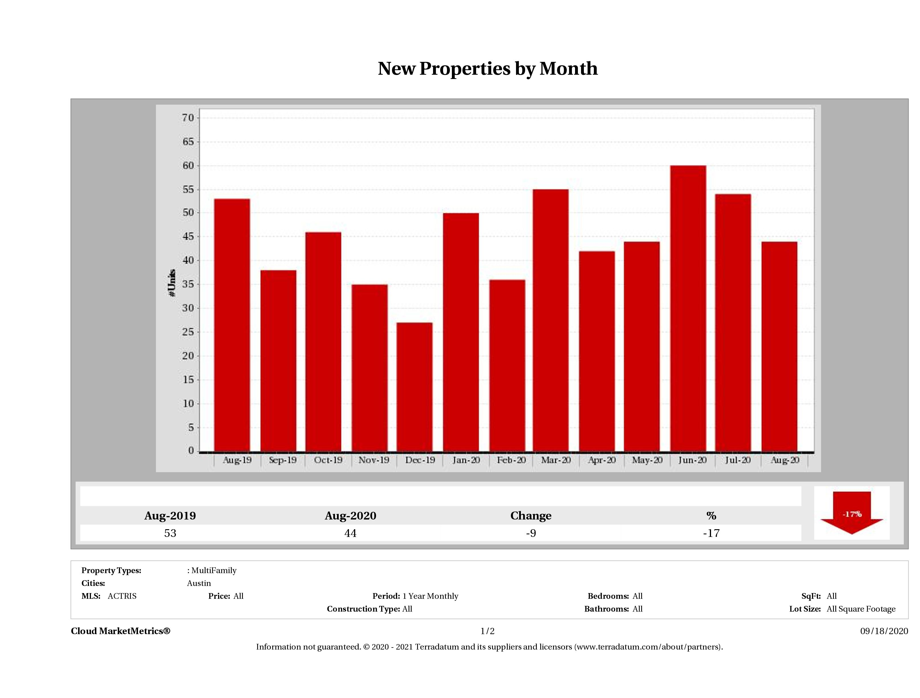 Austin number of new multi family listings August 2020