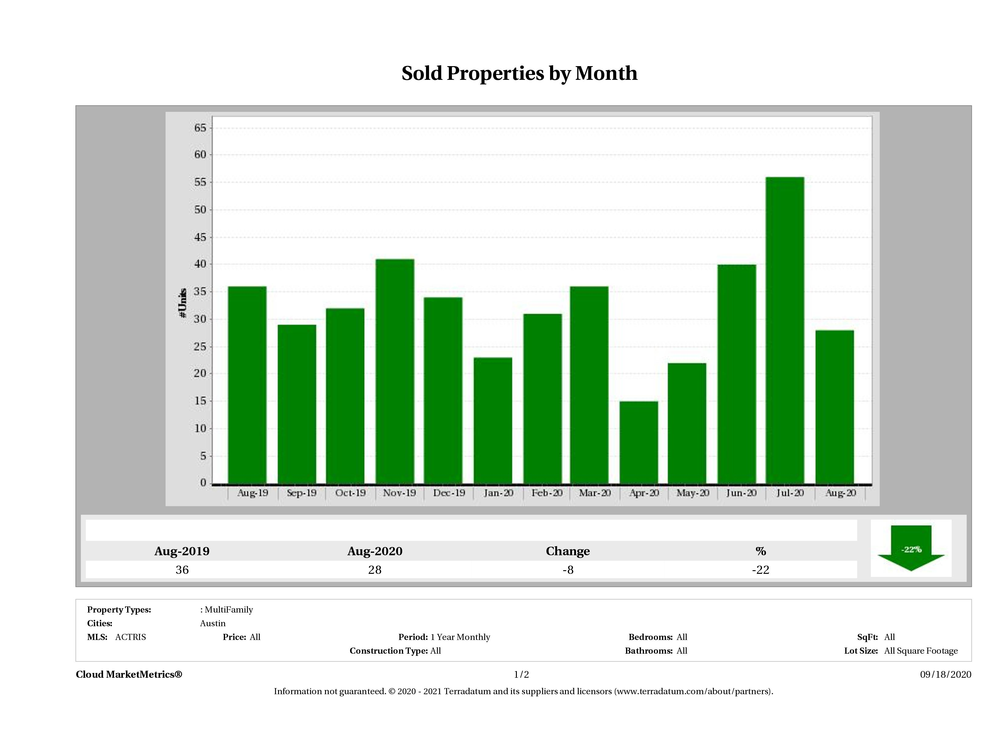 Austin number of multi family properties sold August 2020
