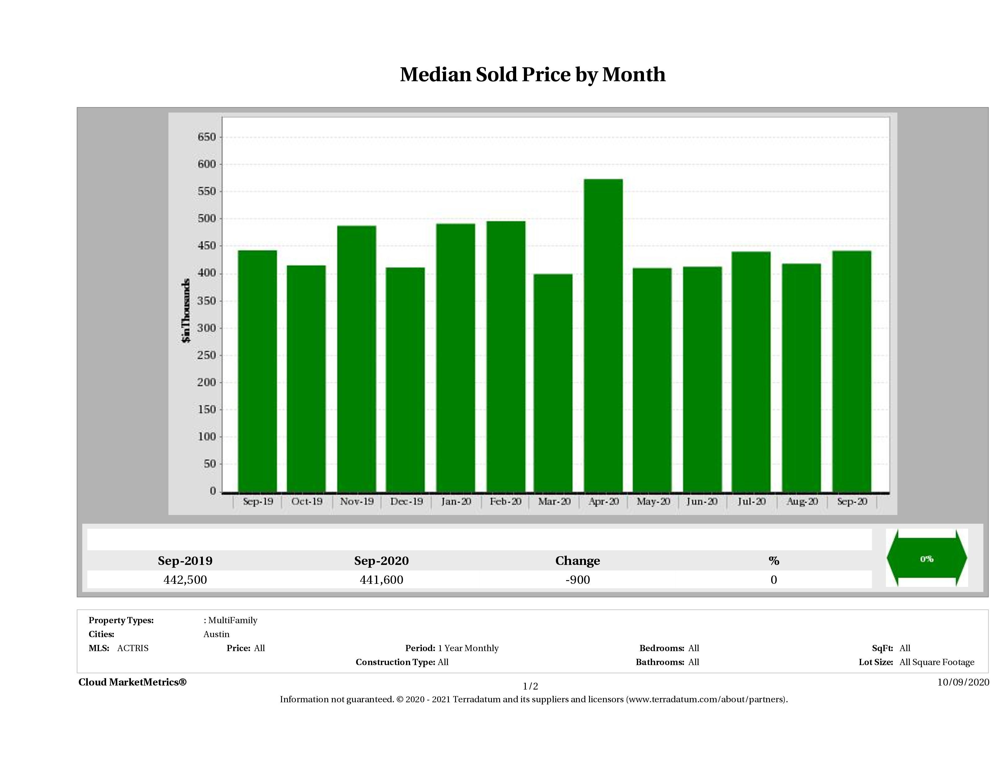 Austin median multi family property price September 2020
