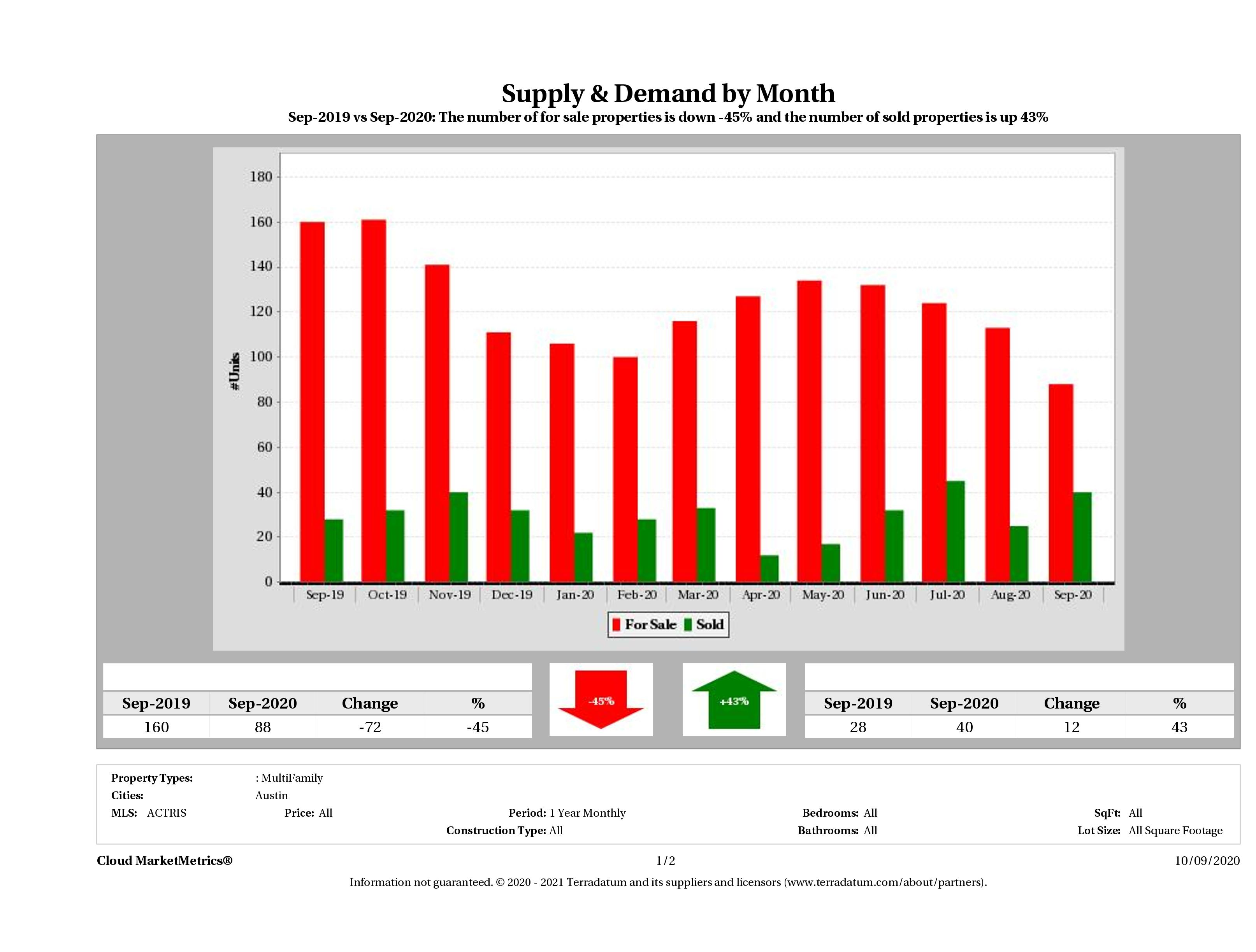 Austin multi family real estate market supply and demand September 2020