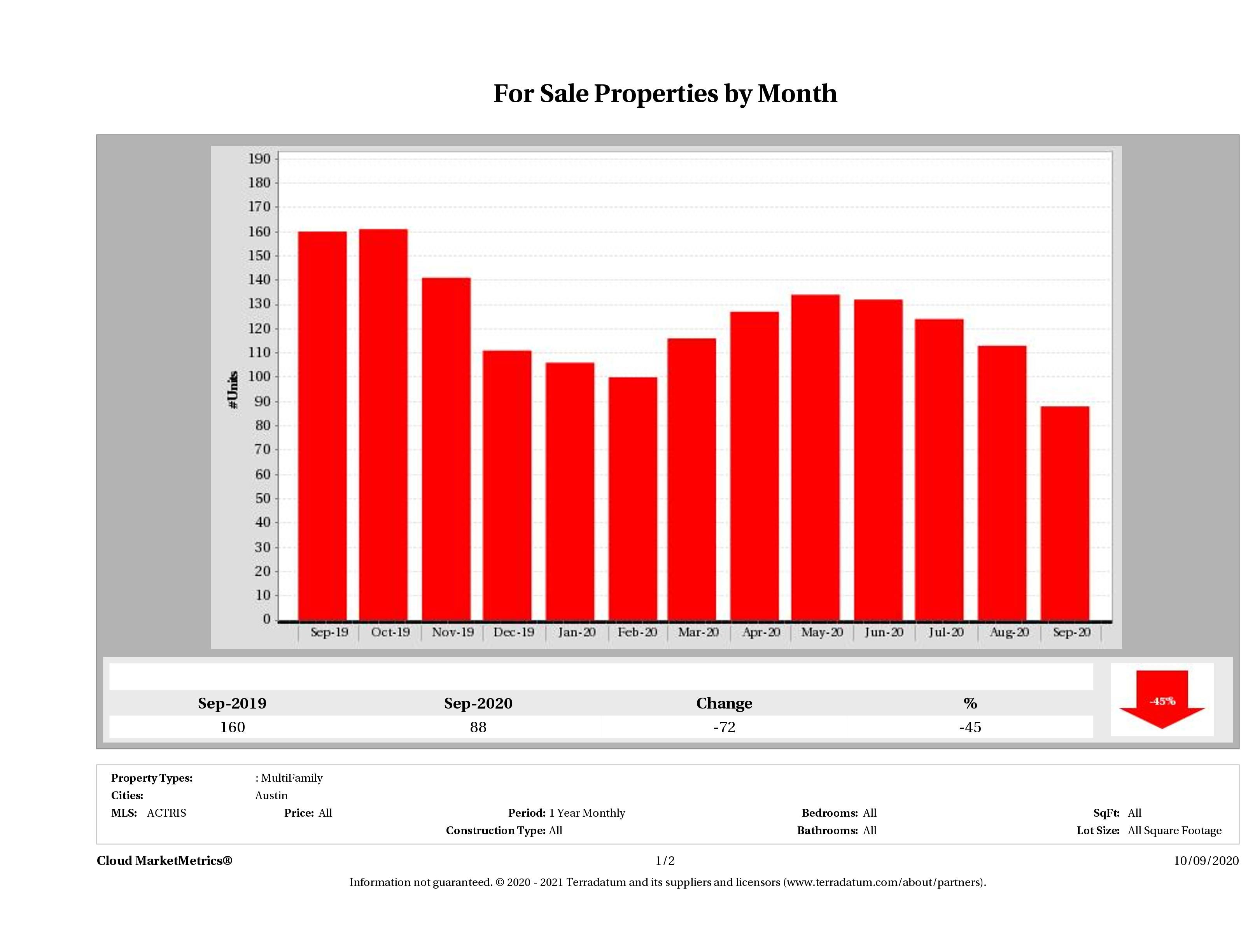Austin number of multi family properties for sale September 2020