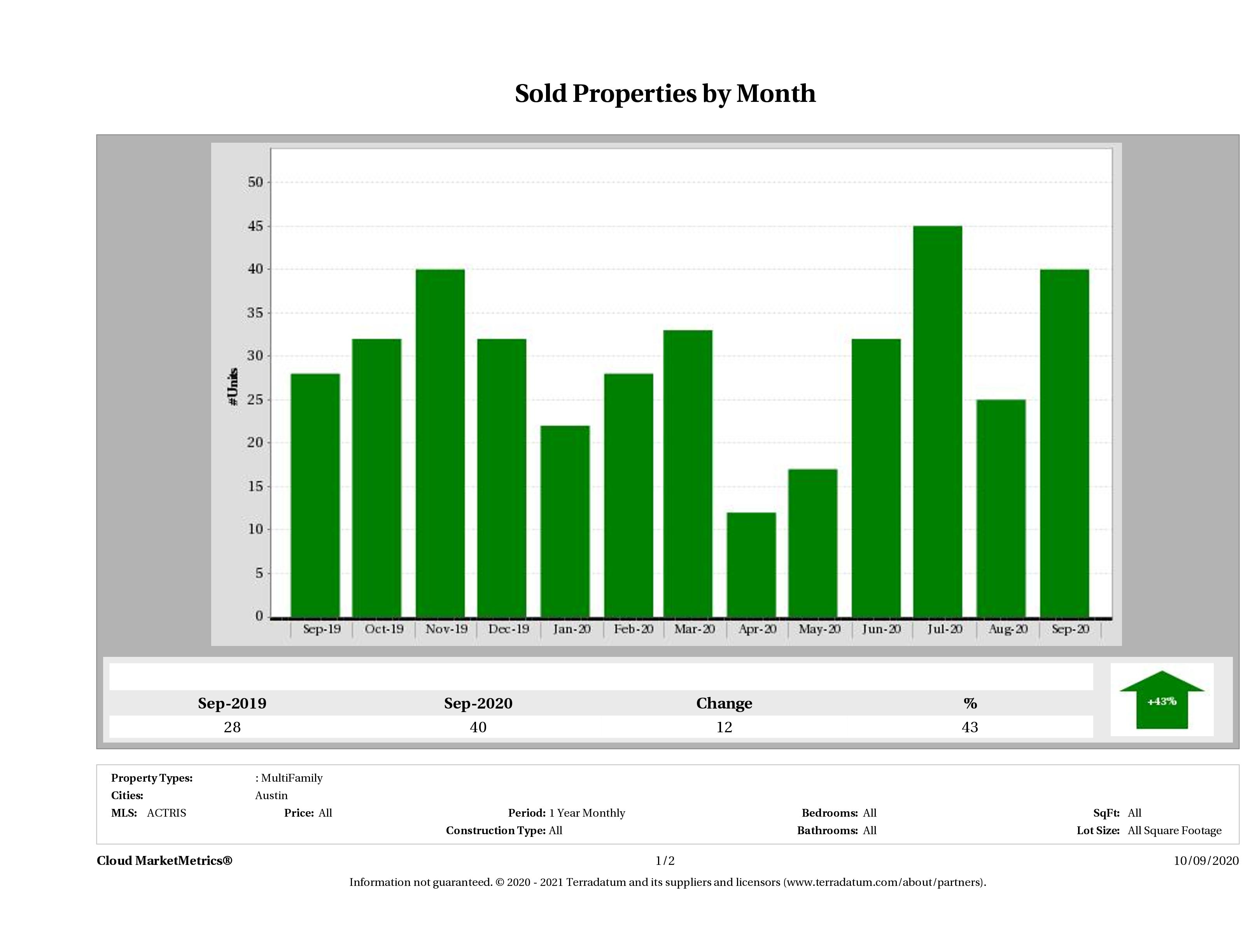 Austin number of multi family properties sold September 2020