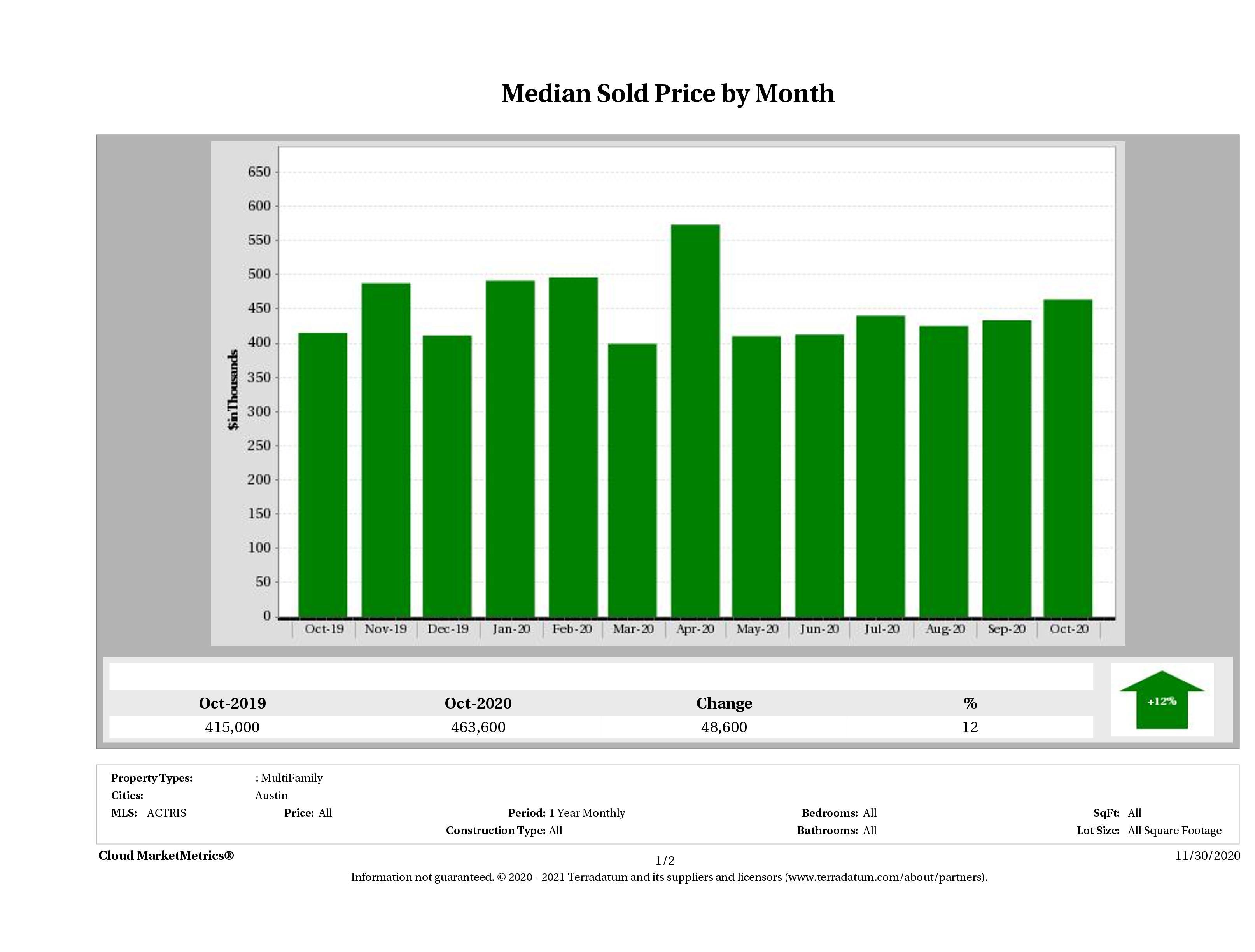 Austin median multi family property price October 2020