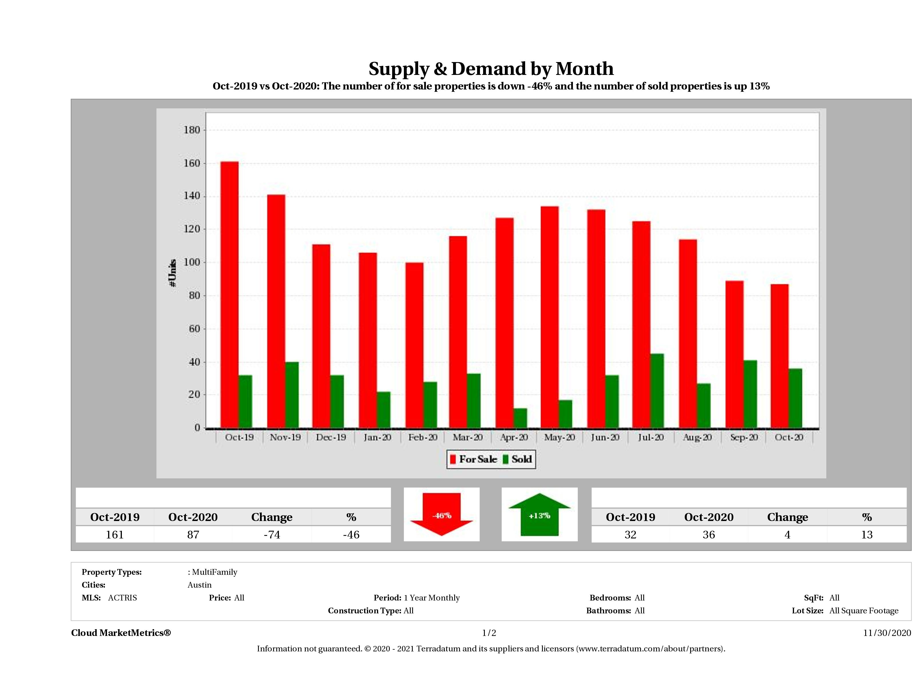 Austin multi family real estate market supply and demand October 2020