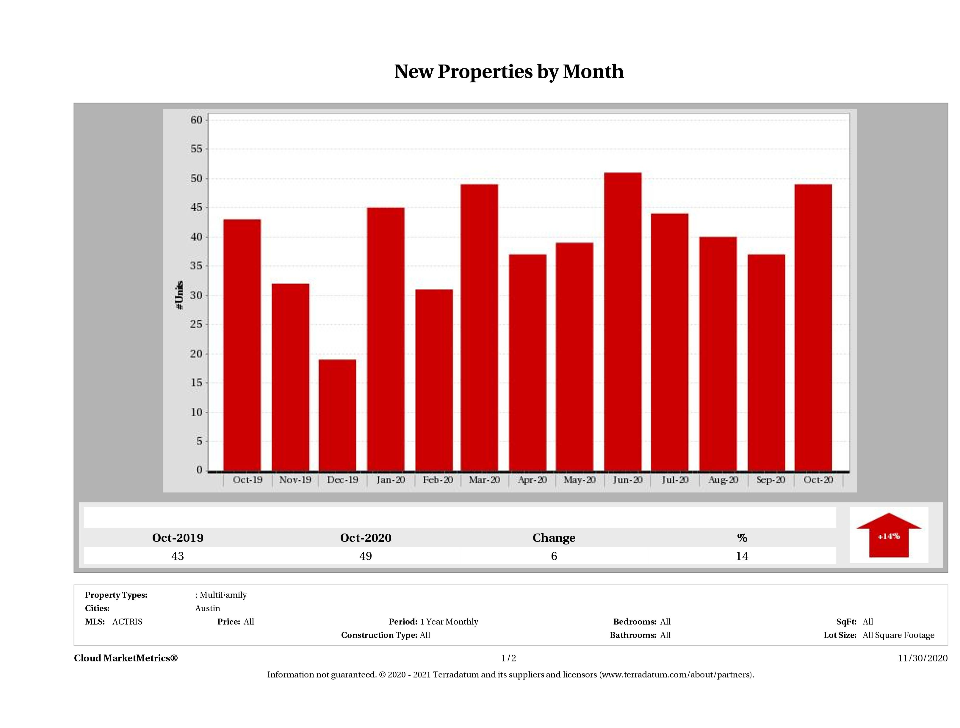 Austin number of new multi family listings October 2020
