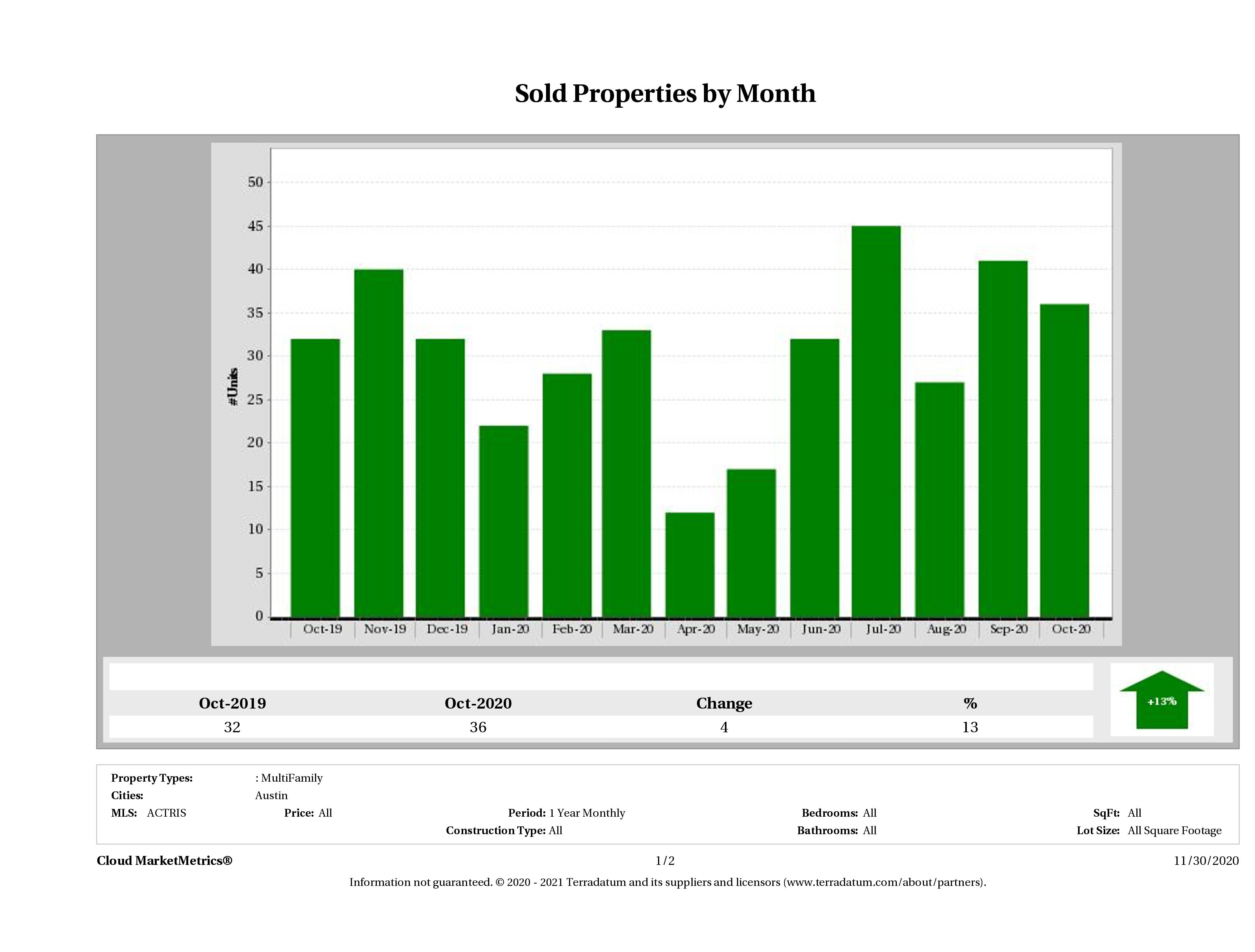 Austin number of multi family properties sold October 2020