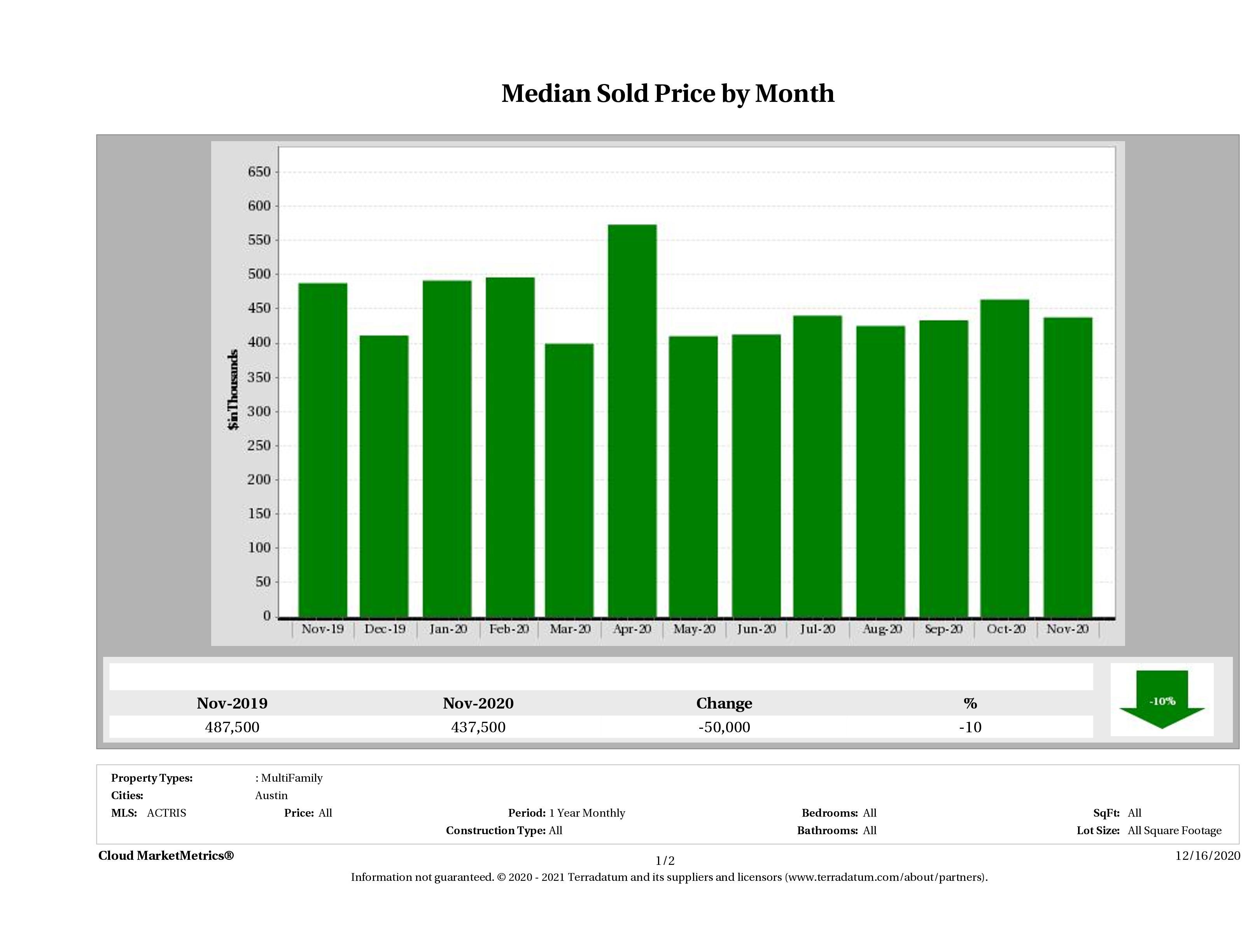 Austin median multi family property price November 2020